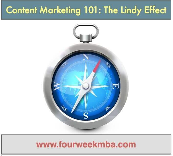Content Marketing 101: The Lindy Effect. How to Make Your Content Outlive You!