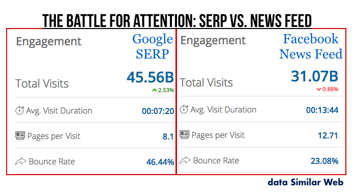 facebooks-vs-google-serp-vs-news-feed