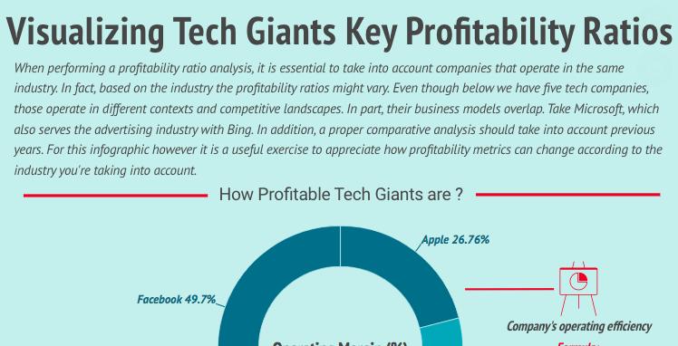 tech-giants-profitability