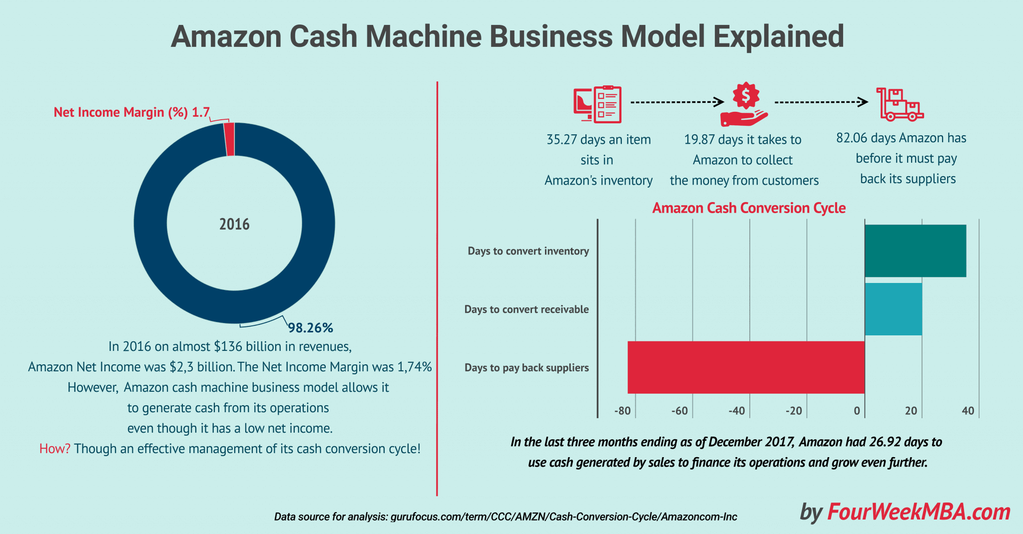 amazon-business-cash-machine