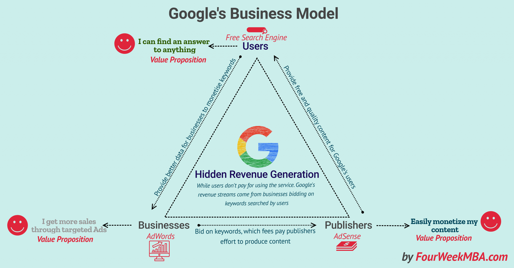 google adsense business account