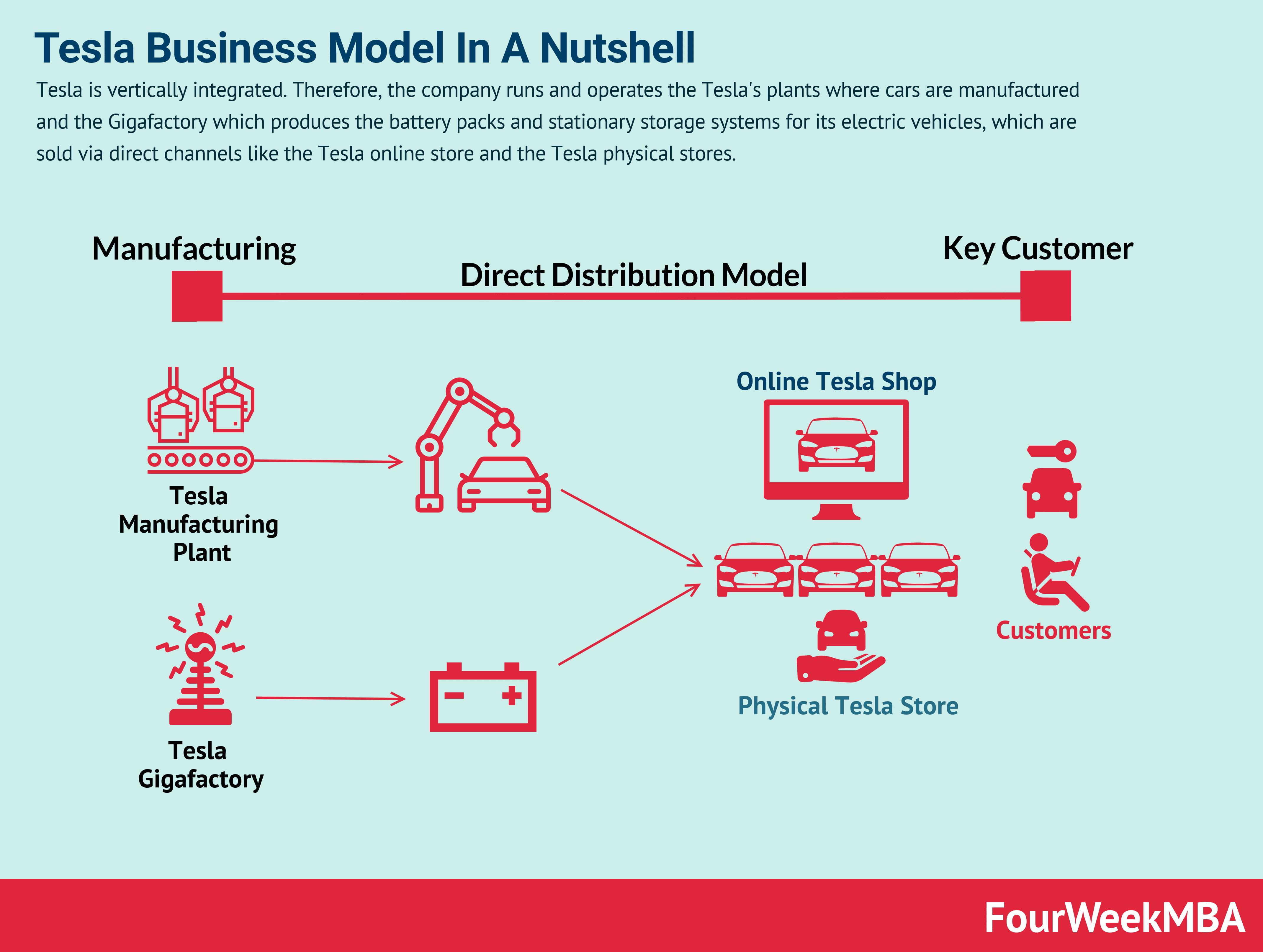 tesla-business-model