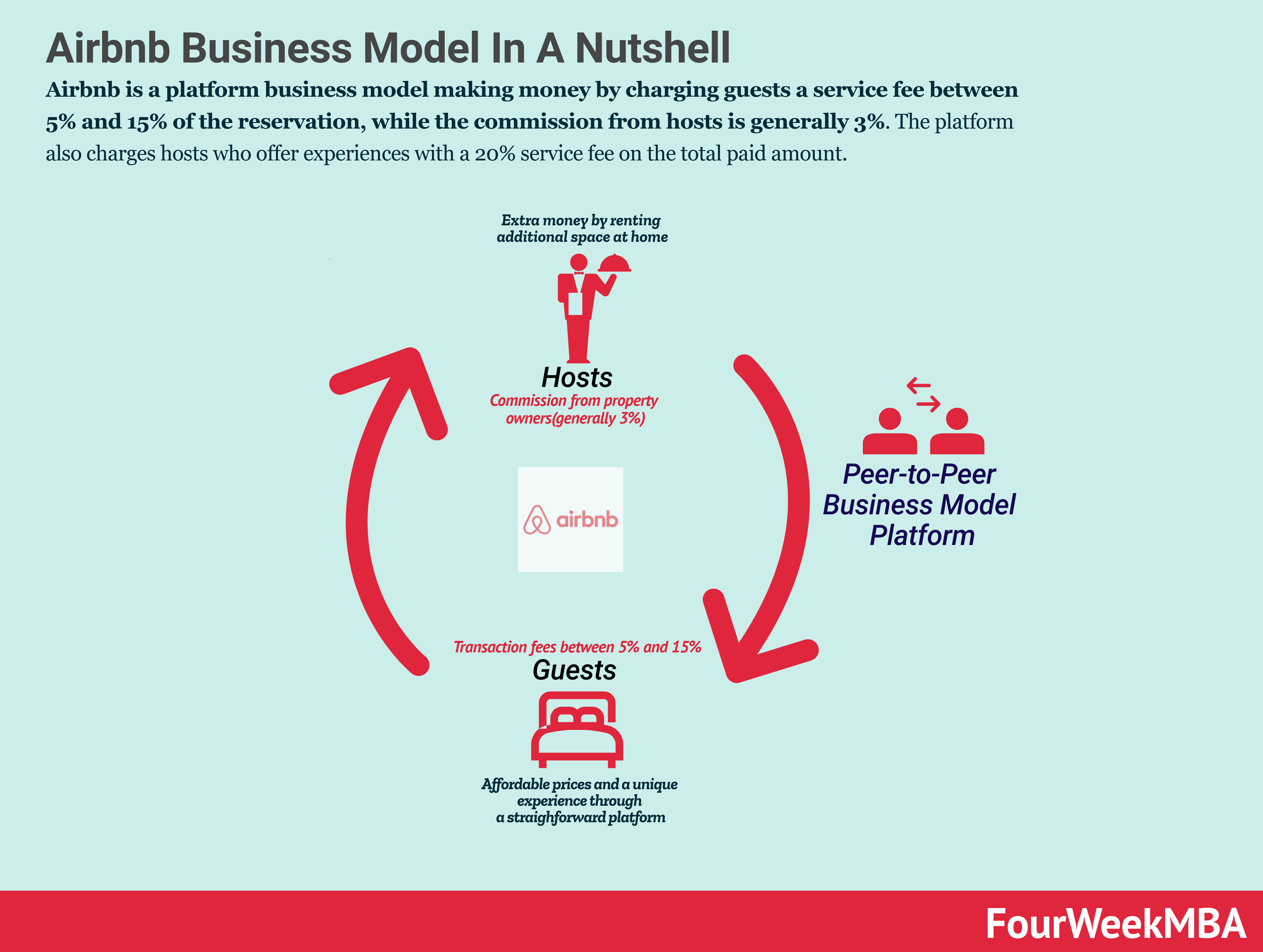 How Does Airbnb Make Money? Airbnb Business Model In A Nutshell