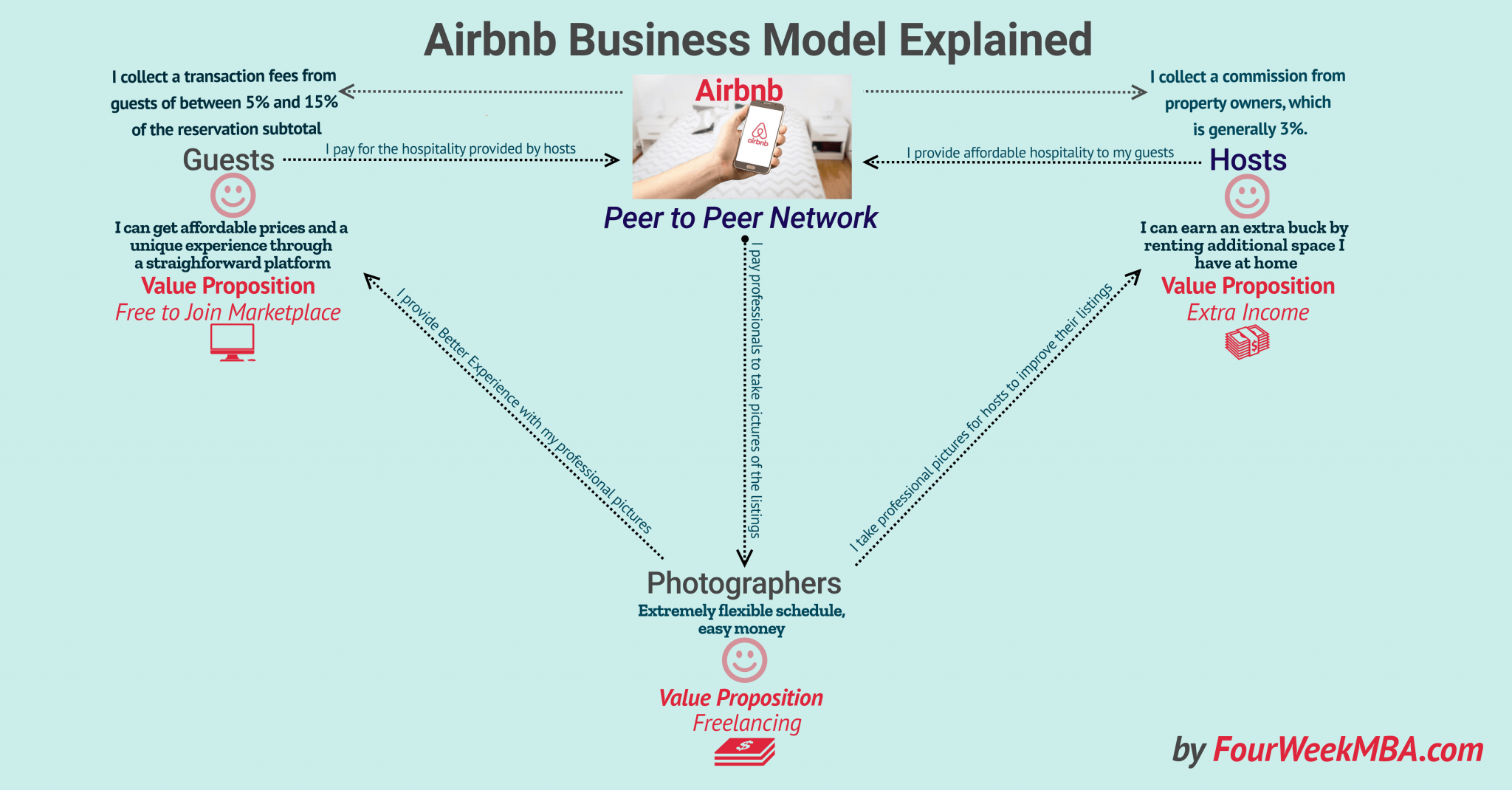 How Does Airbnb Make Money? Airbnb Peer To Peer Business