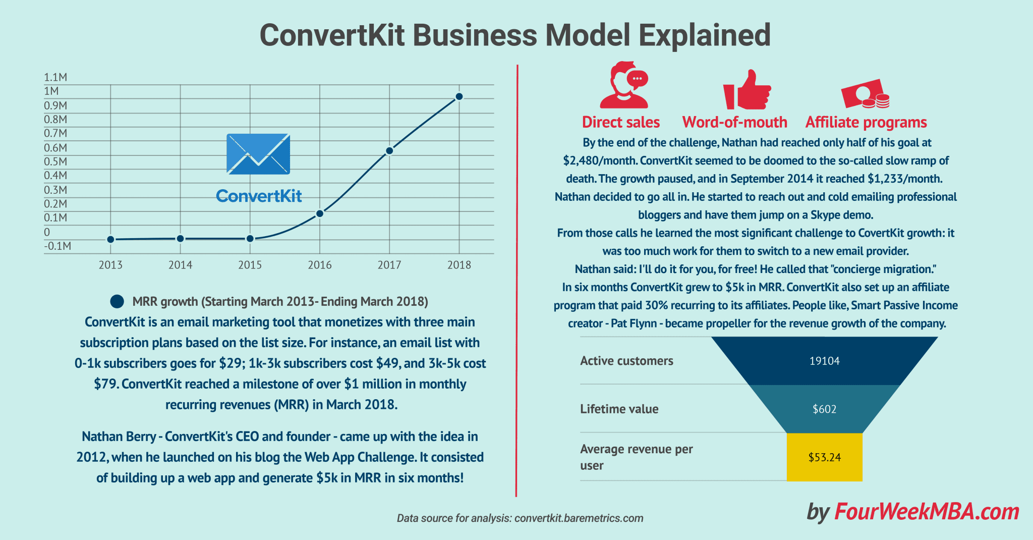 covertkit-business-model