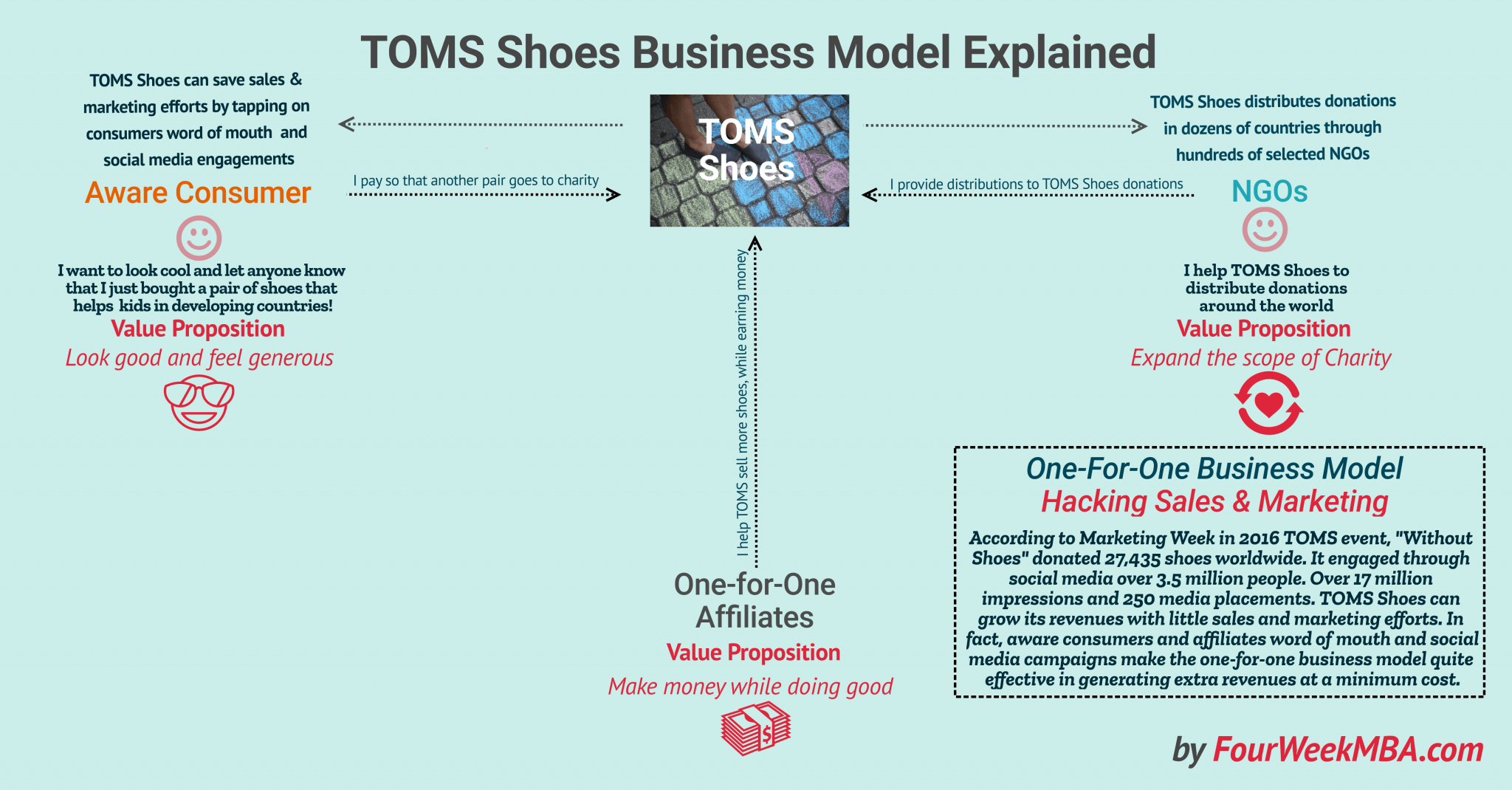 6cd8bf2a0da How Does TOMS Shoes Make Money  The One-For-One Business Model ...