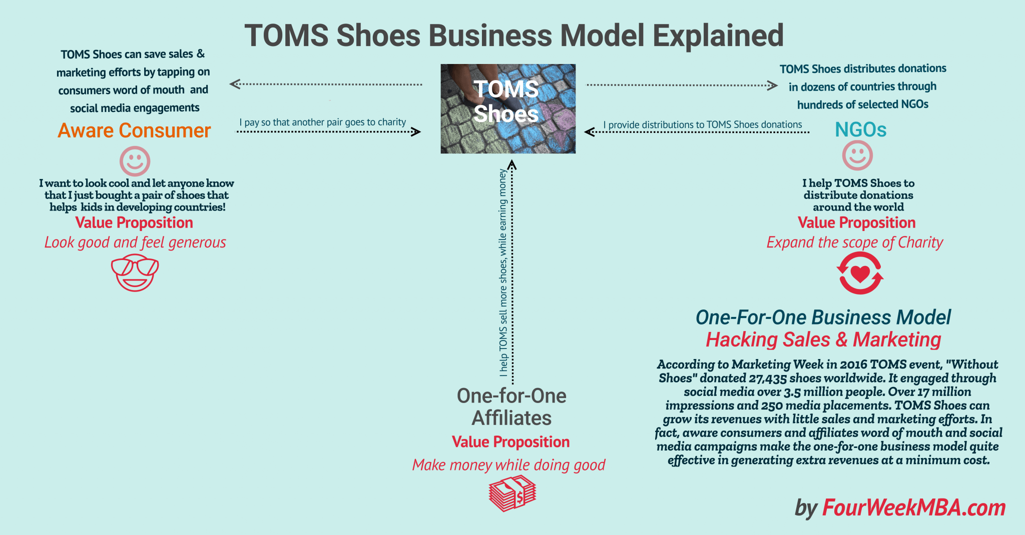toms-business-model