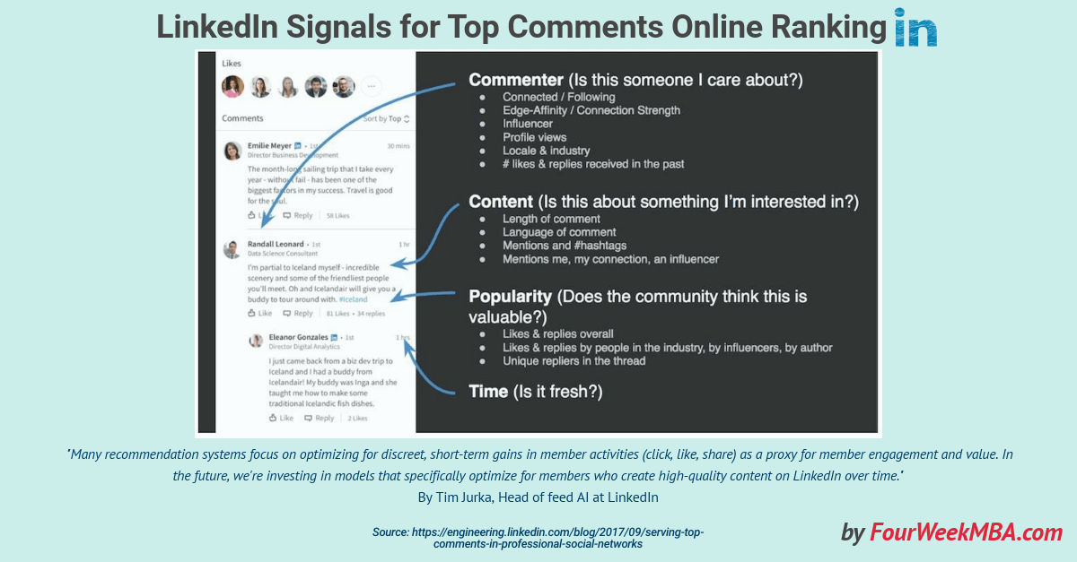 linkedin-signals-content-optimization