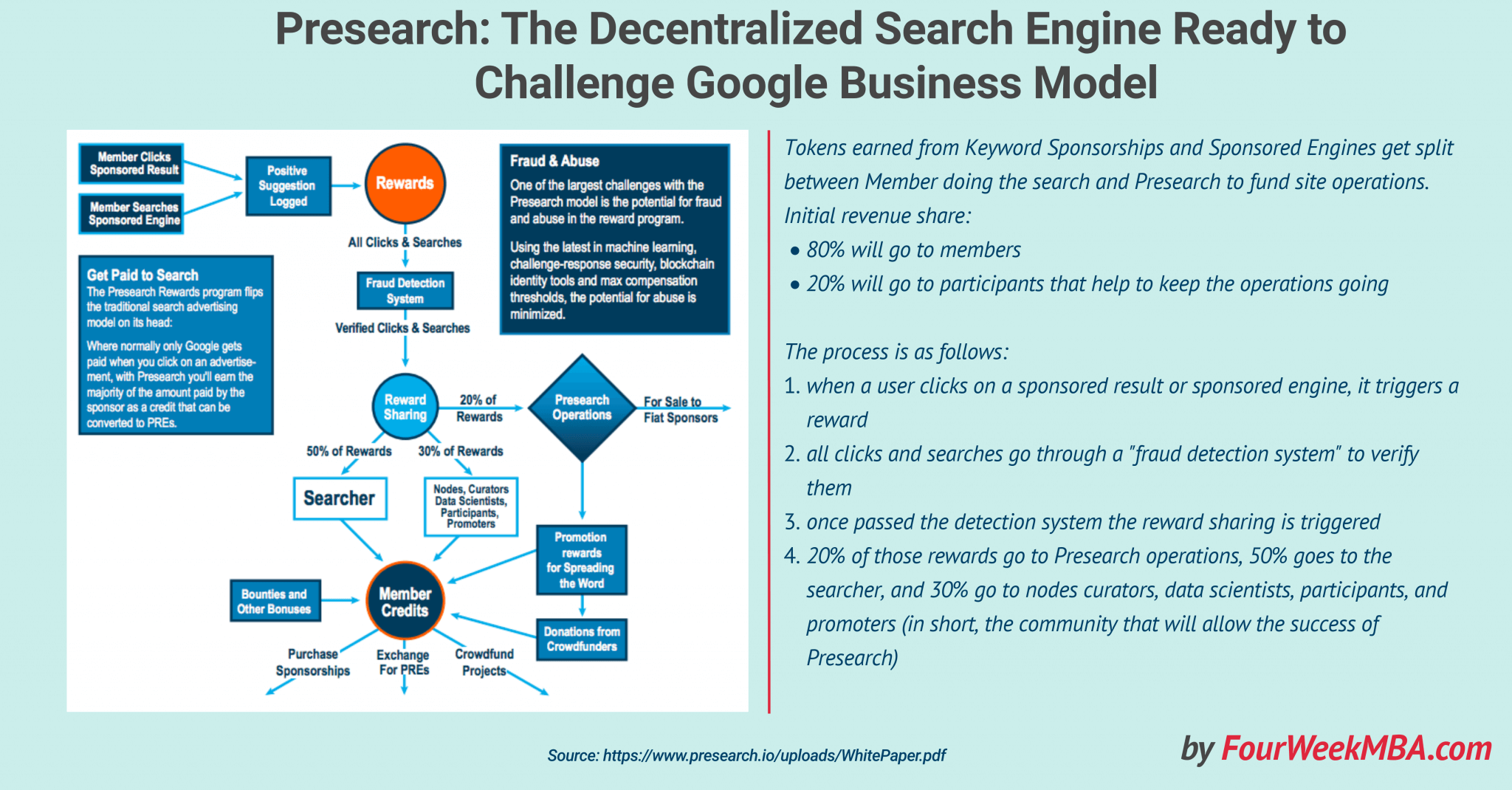presearch-decentralized-search