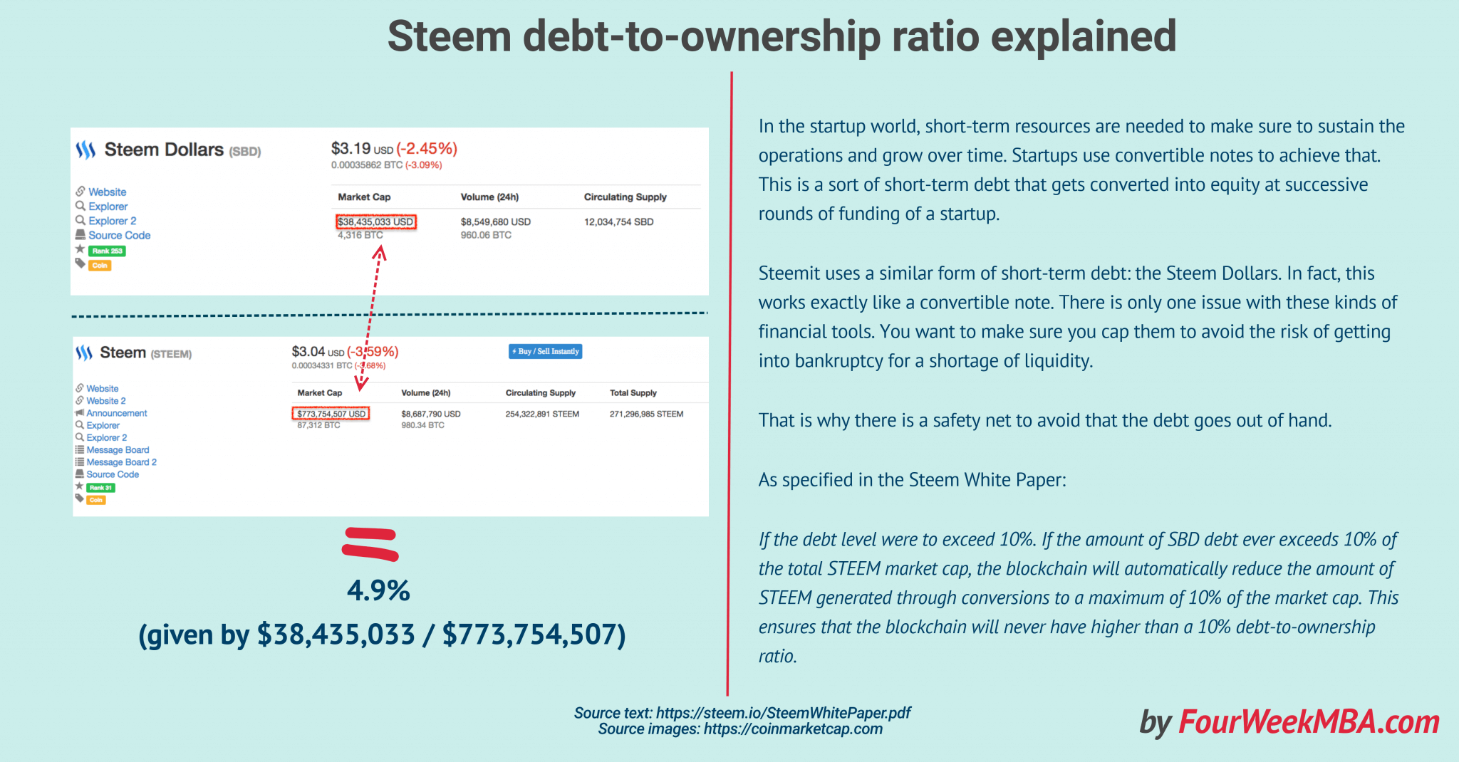 debt-to-ownership-ratio-steem