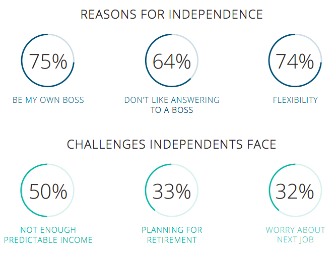 State Of Independence Reports