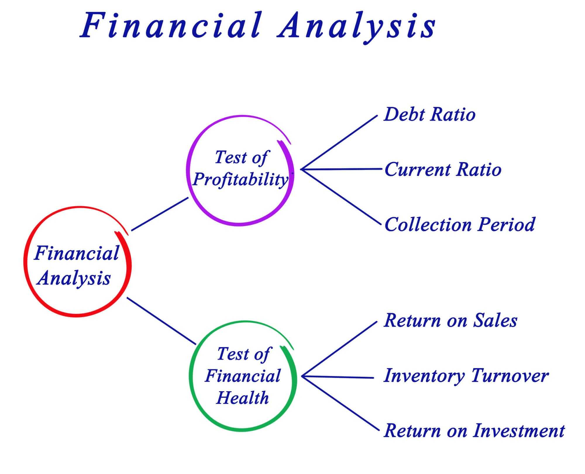 Financial-ratio-Analysis