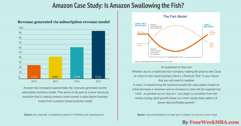 Featured Case Studies | Amazon Pay