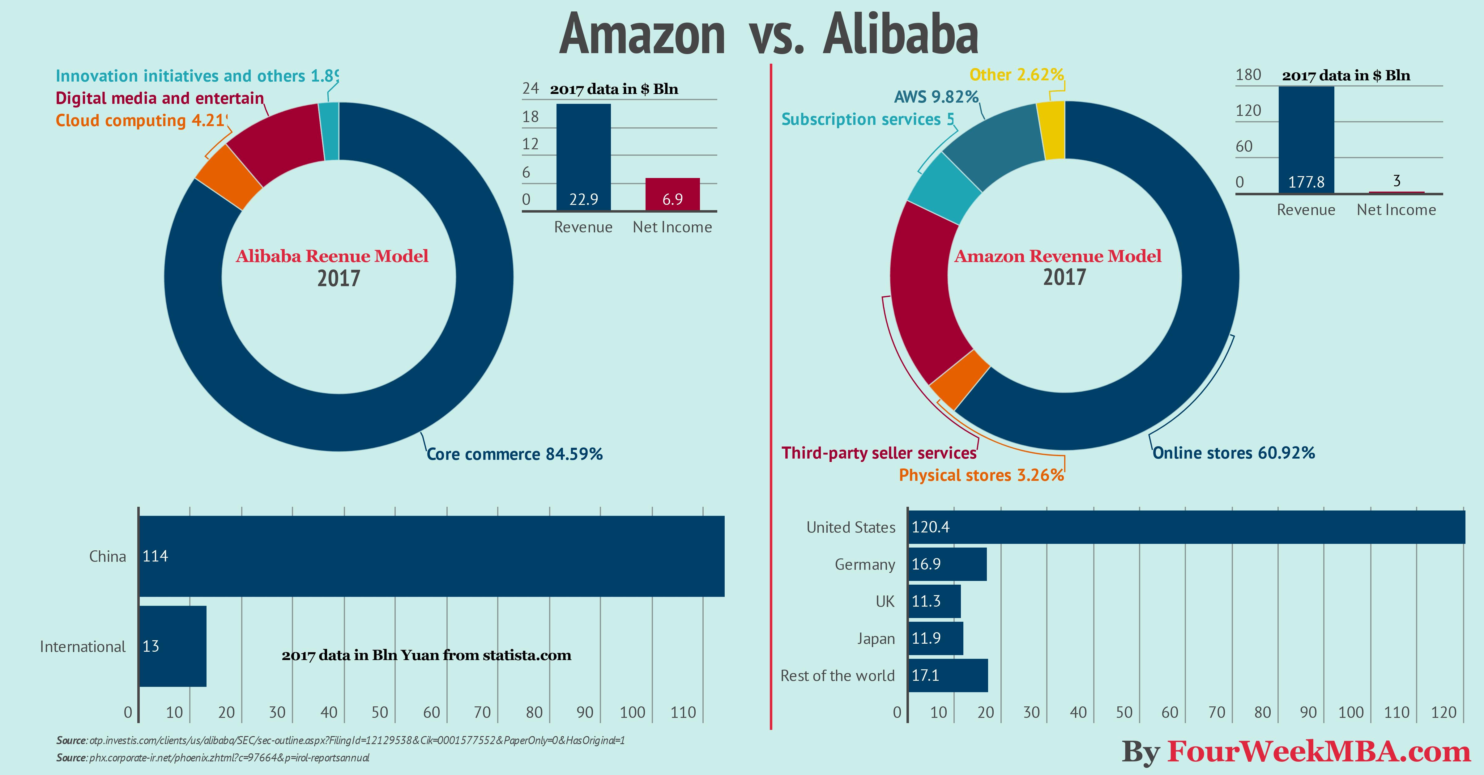 Alibaba vs. Amazon Compared in a Single Infographic