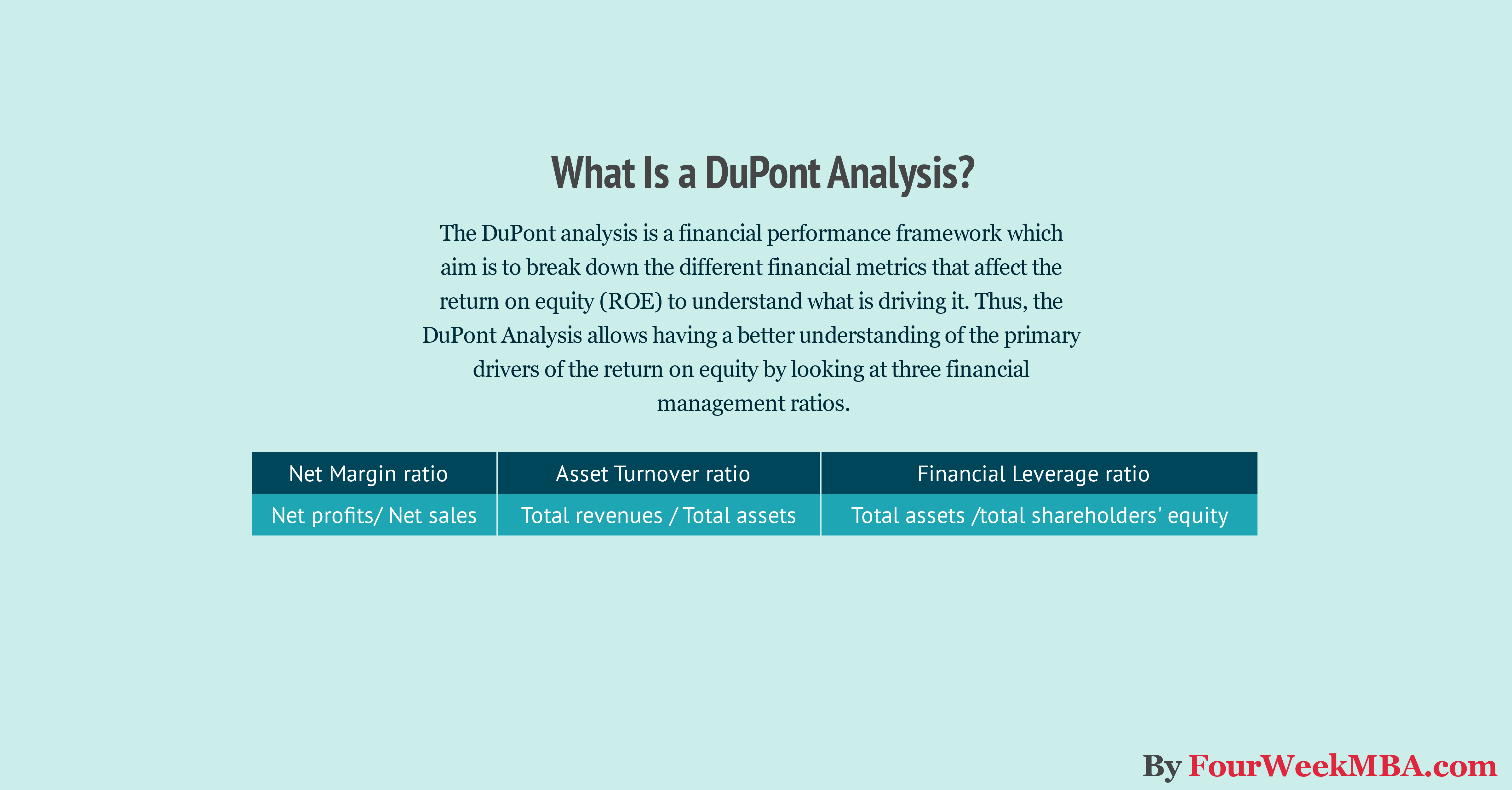 What Is a DuPont Analysis? How to Perform a DuPont Analysis from Scratch