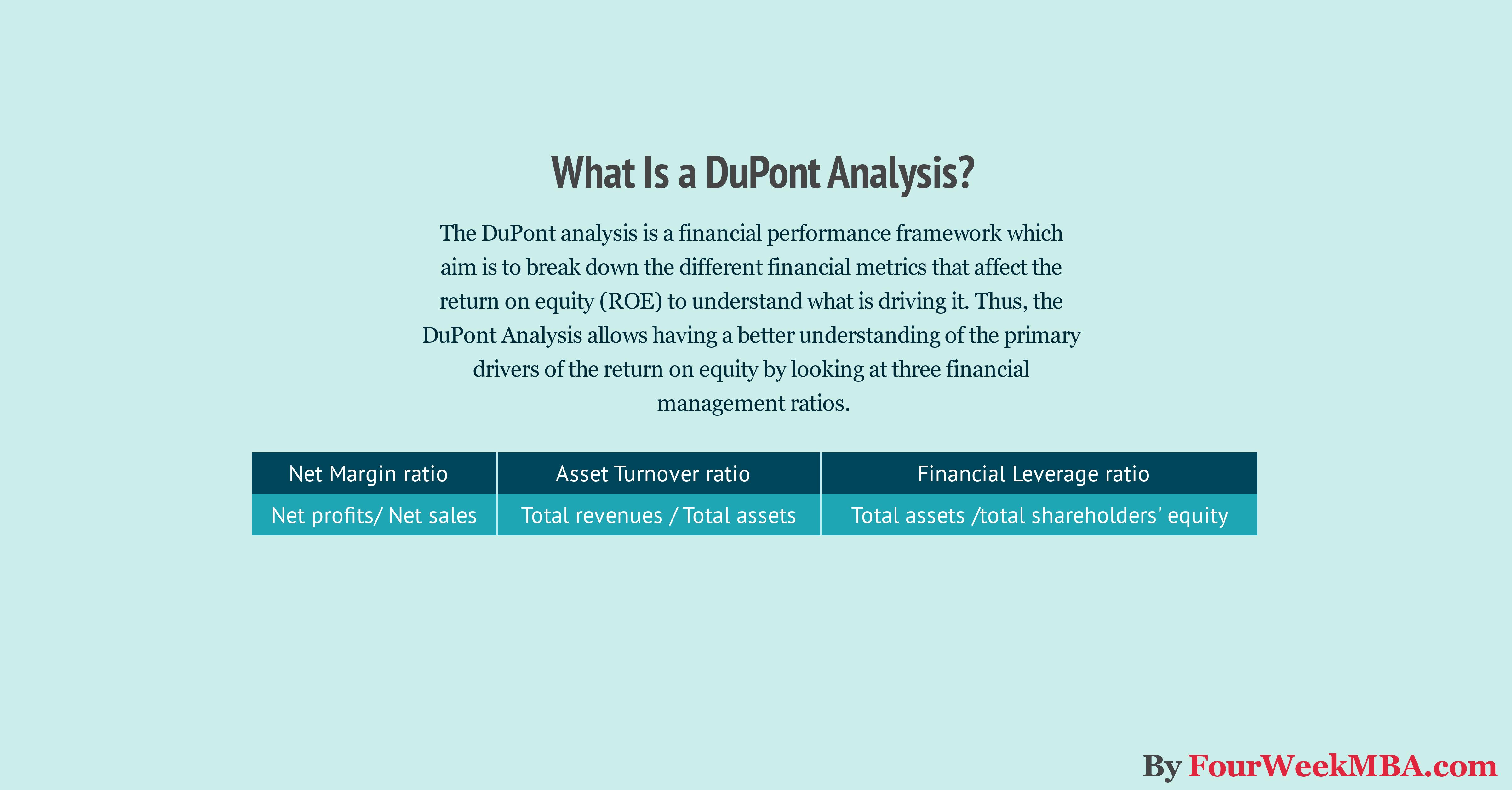 dupont-analysis