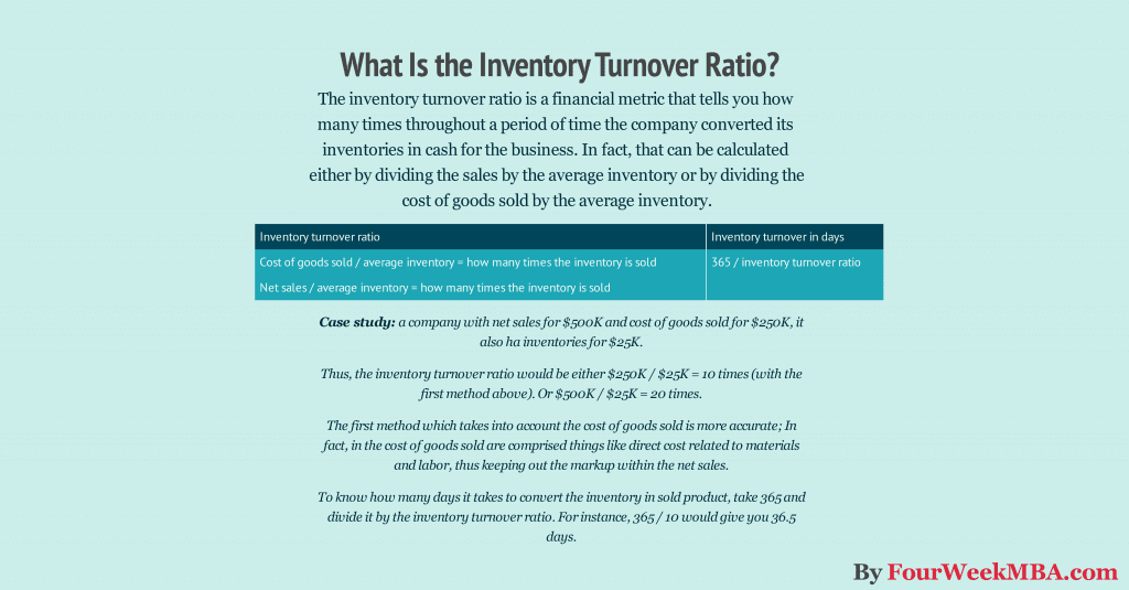 What does turnover rate mean for investing capex investments ltd