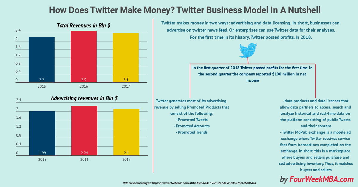 How Does Twitter Make Money? Twitter Business Model In A Nutshell