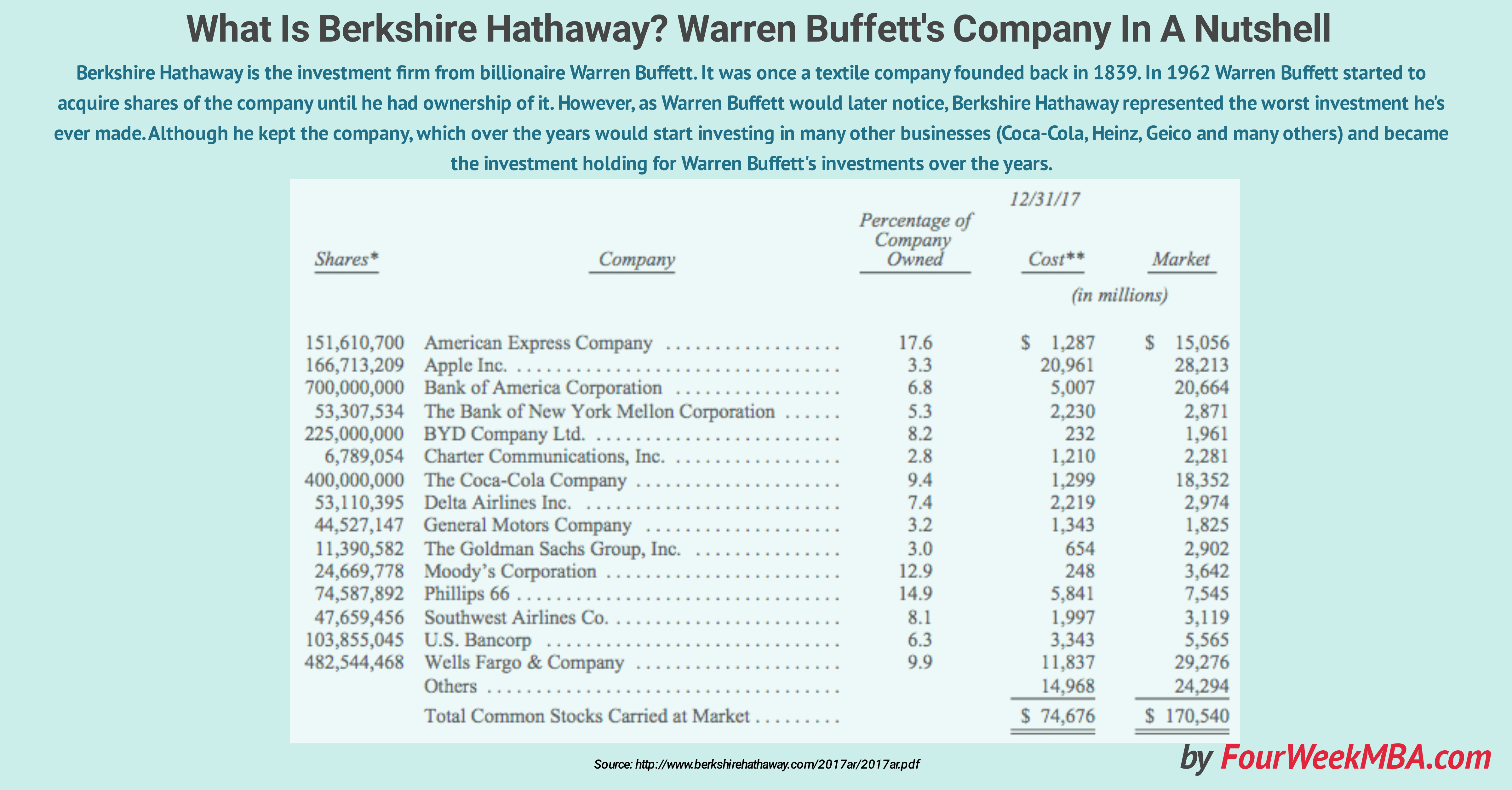 what-is-berkshire-hathaway