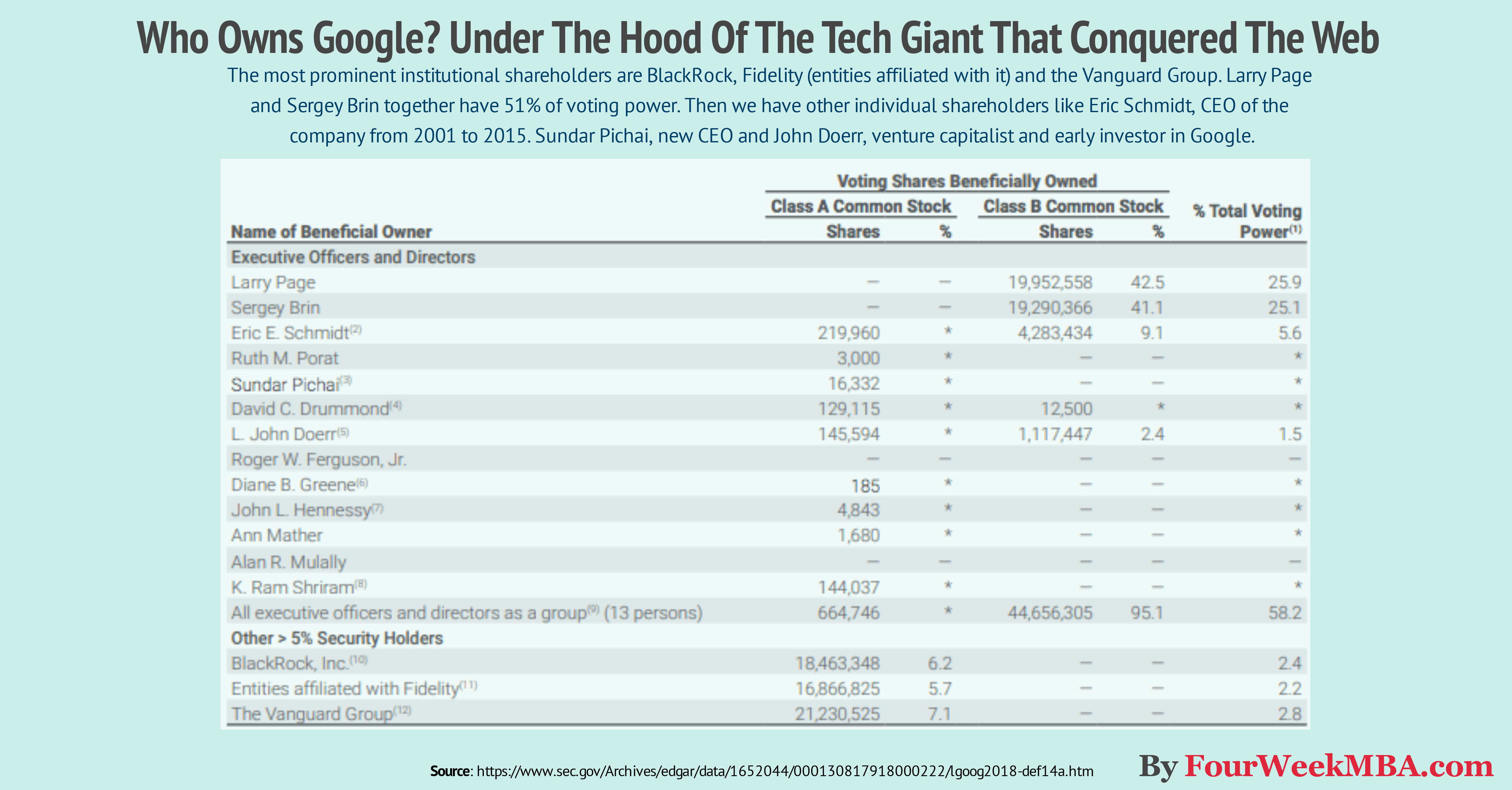 who-owns-google