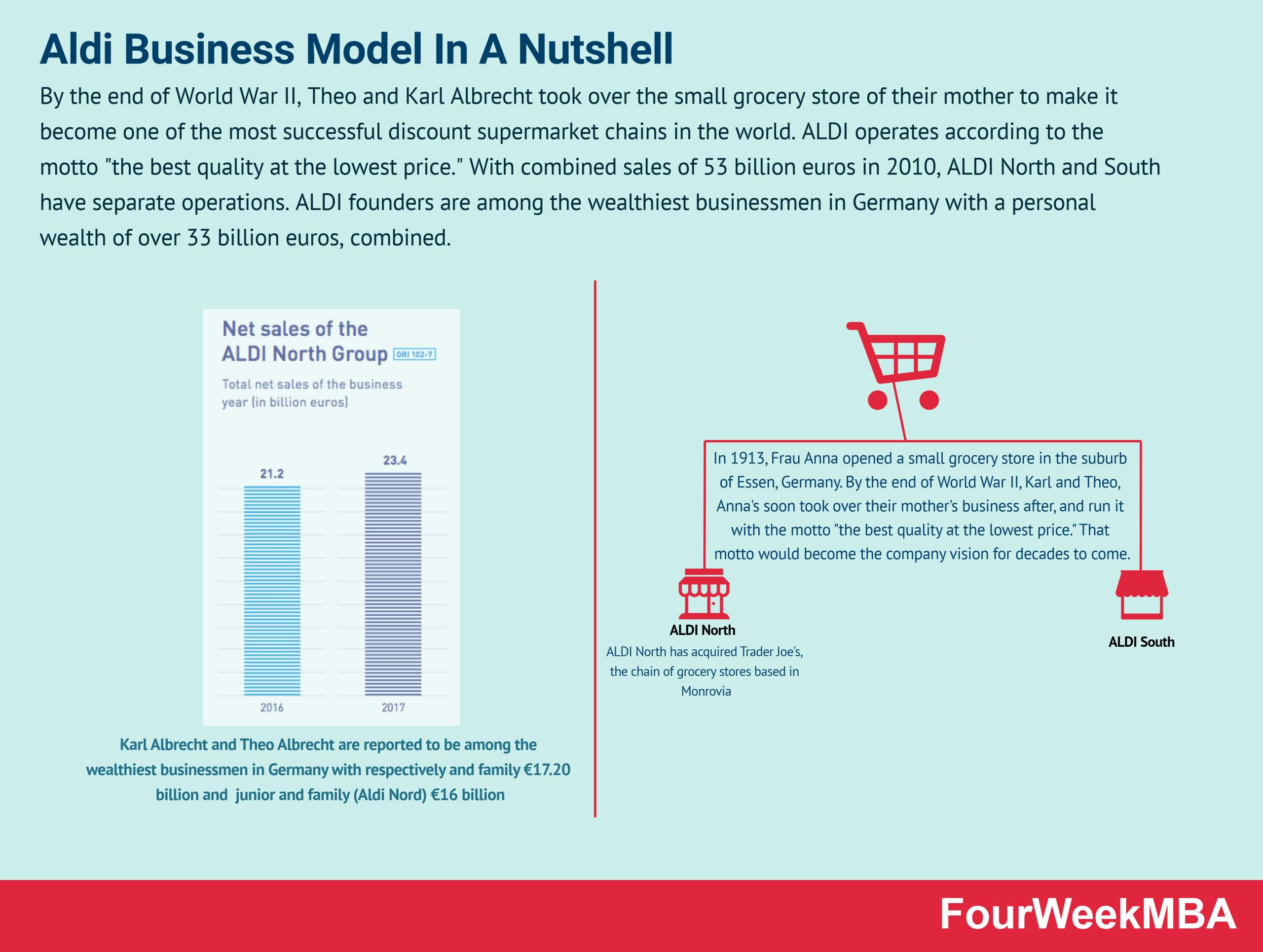 aldi-business-model