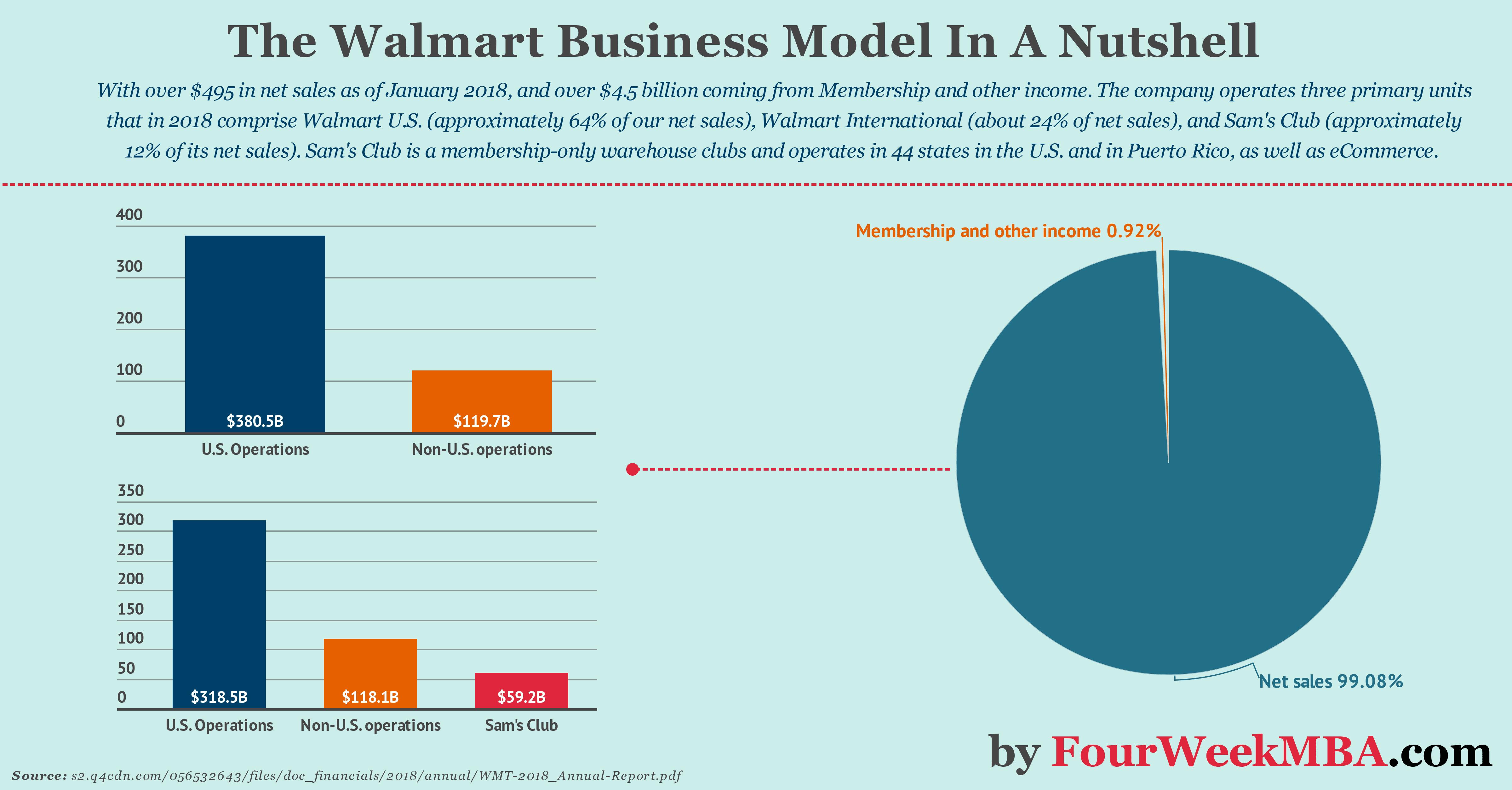 76859fd8826ea0 The Walmart Business Model In A Nutshell - FourWeekMBA