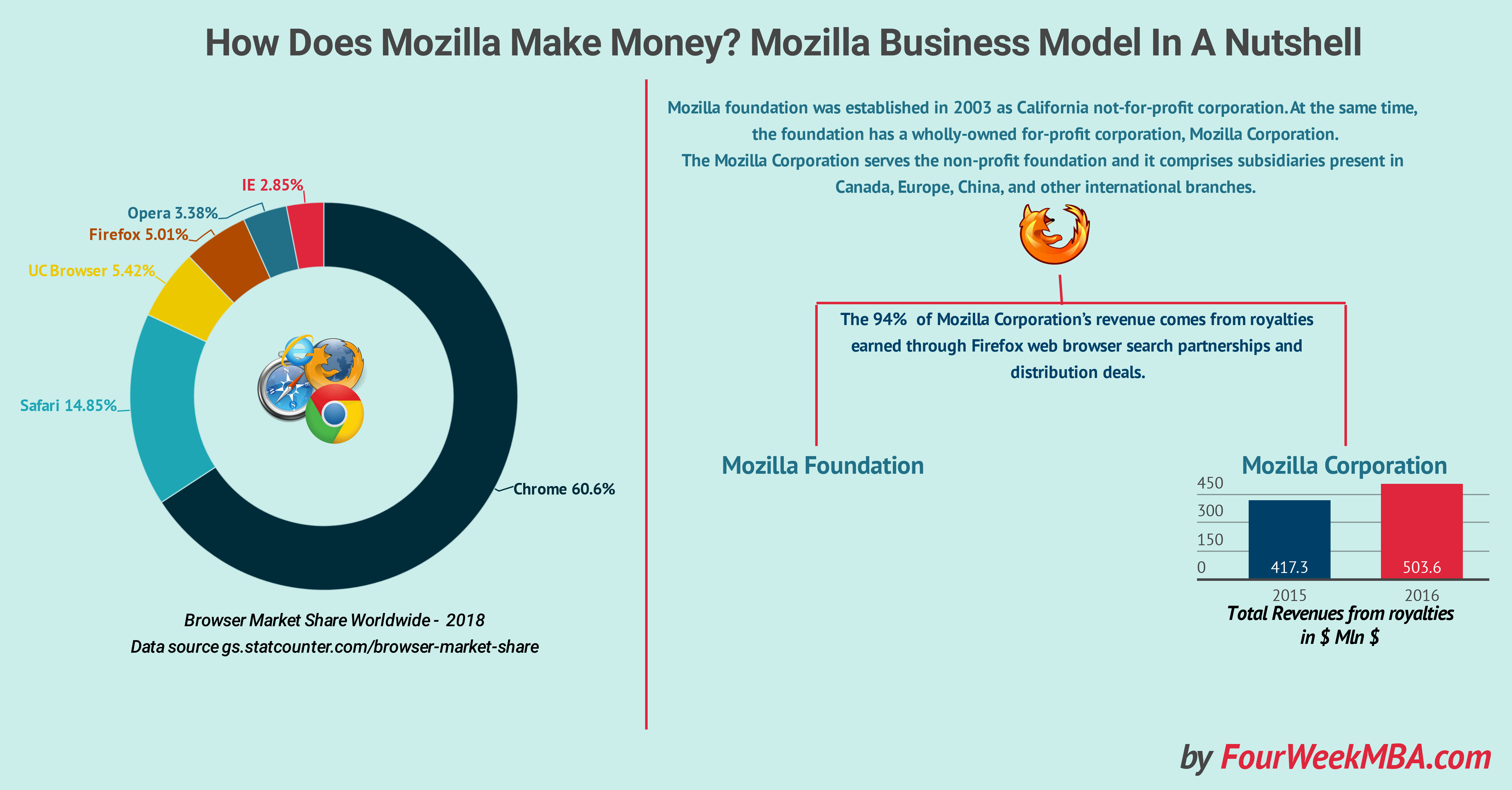 How Does Mozilla Make Money? Mozilla Business Model In A Nutshell