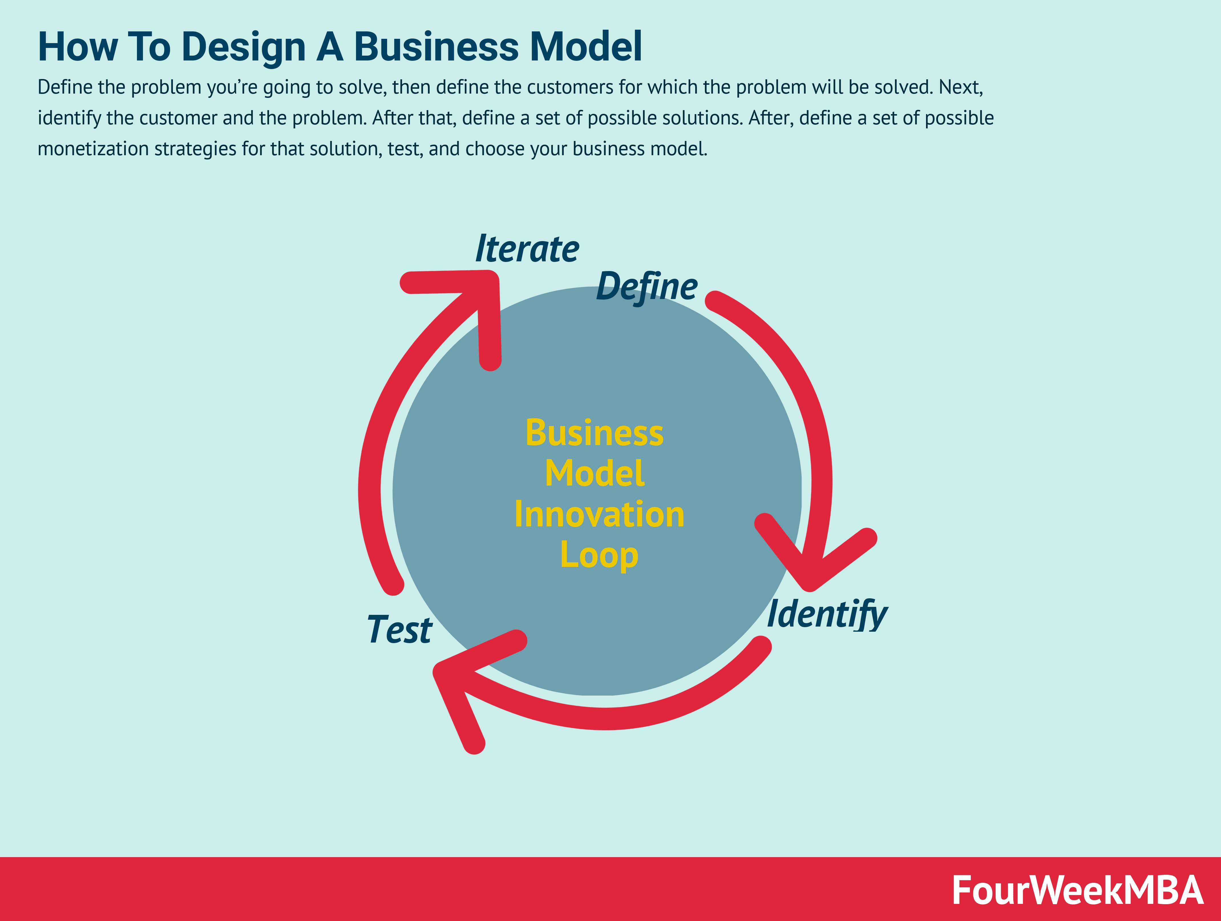 How To Create A Business Model In Seven Steps Fourweekmba