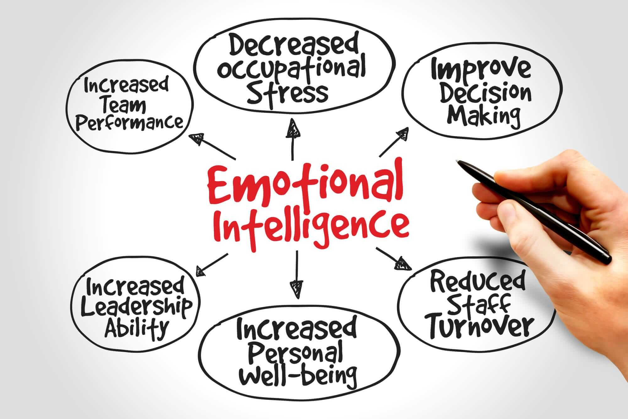 how-to-improve-emotional-intelligence