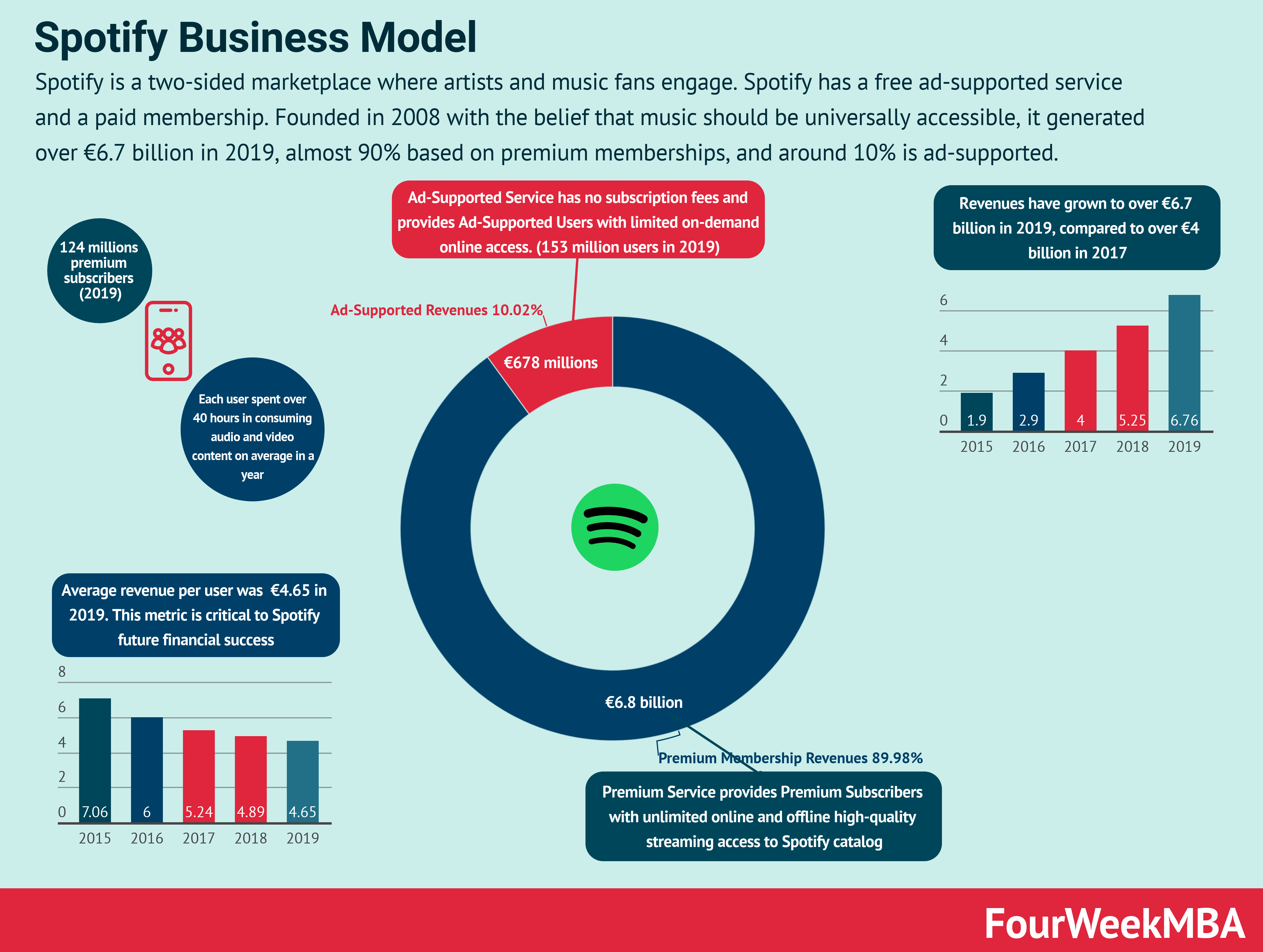 spotify-business-model