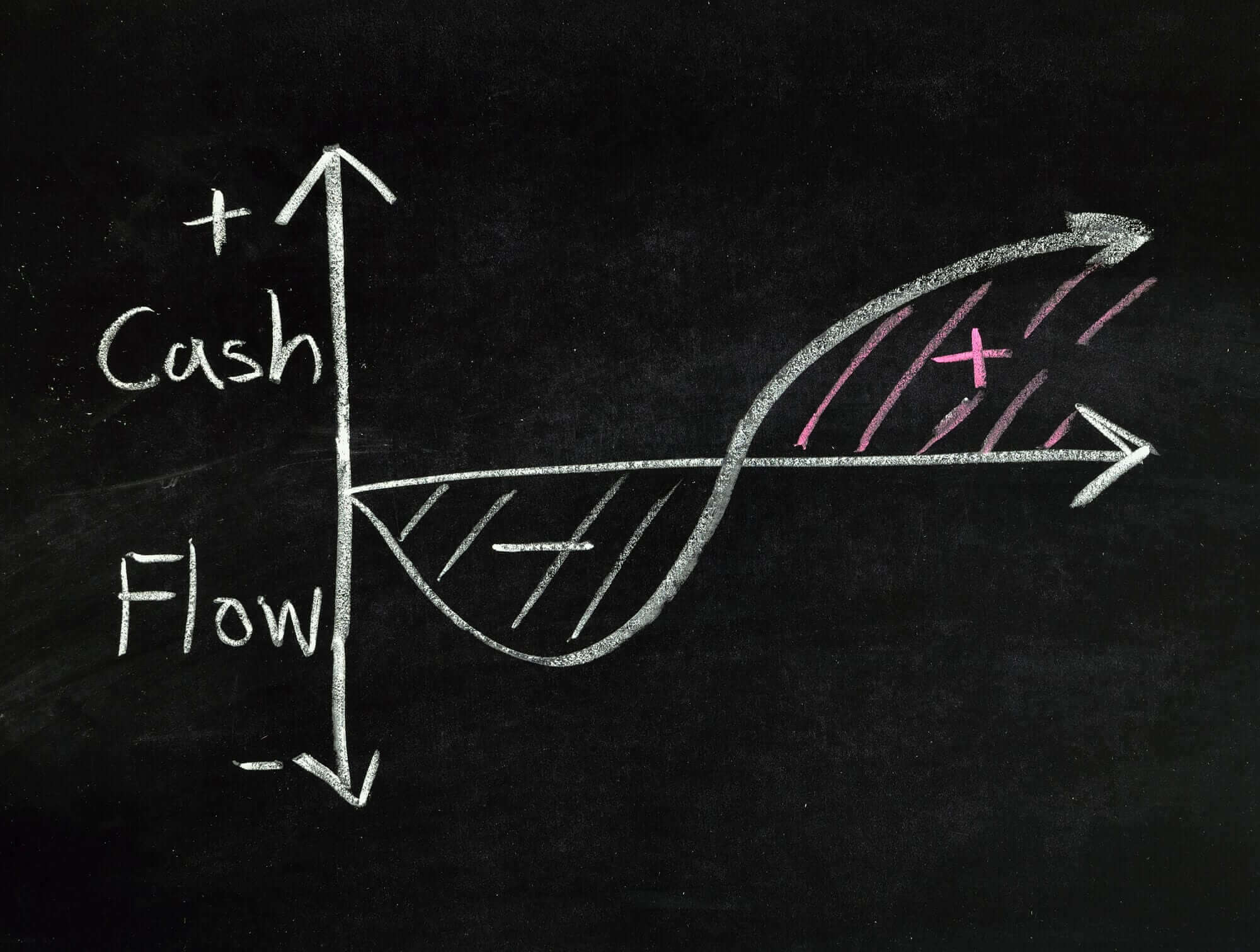 What is Free Cash Flow? In Free Cash Flow We Trust