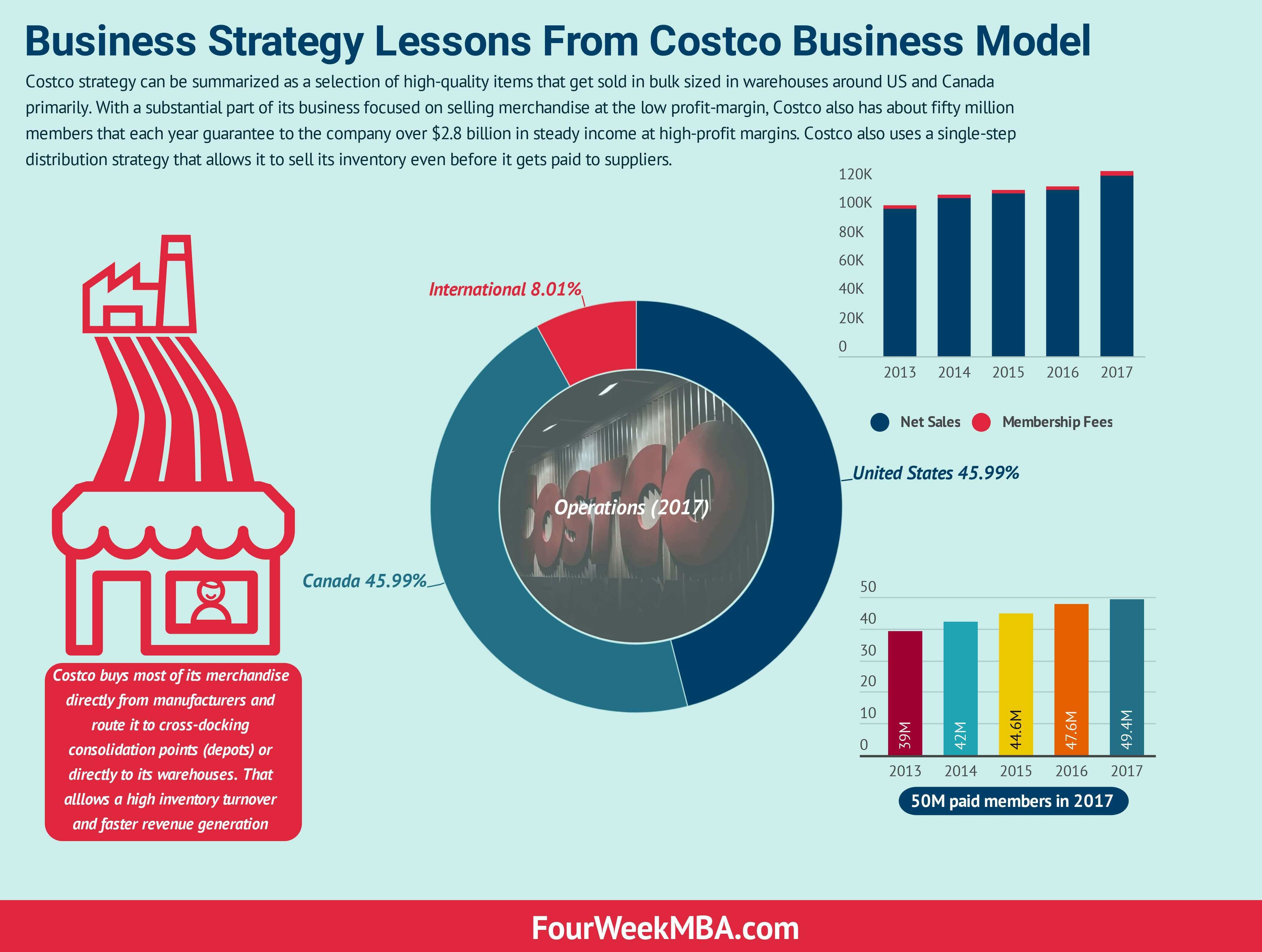 Business Strategy Lessons From Costco Business Model