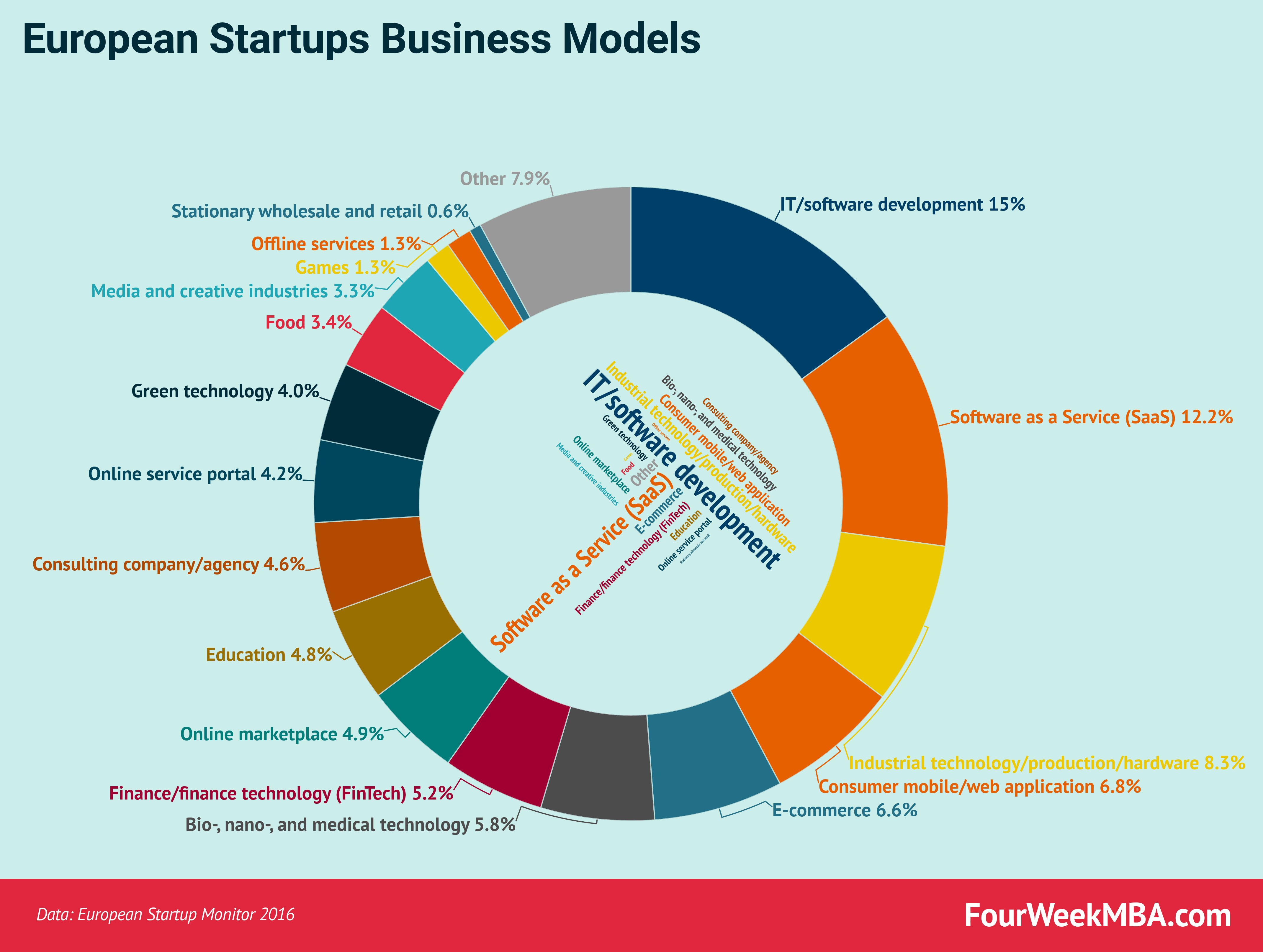 Glance At The Business Models Used By European Startups
