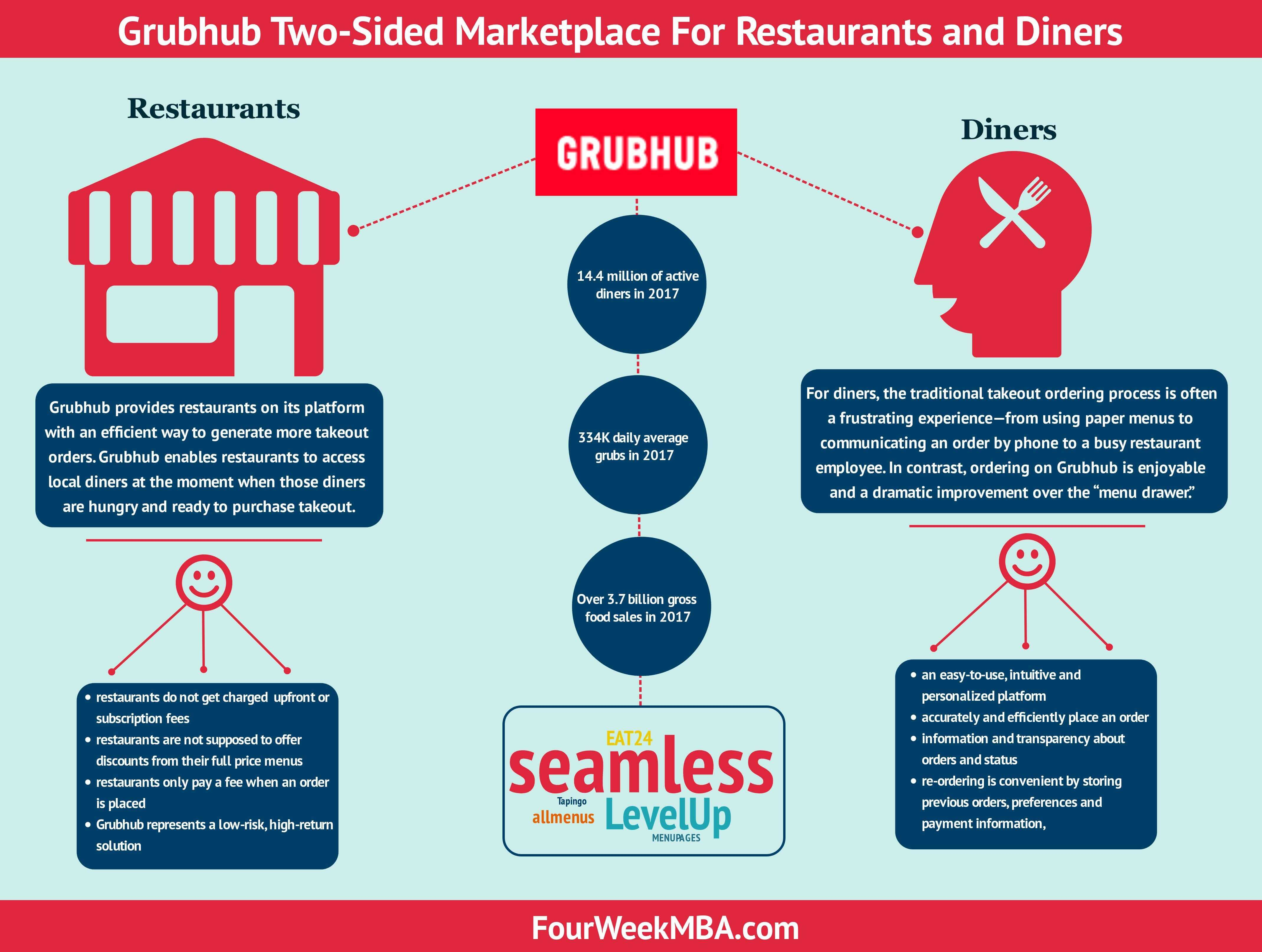 grubhub-business-model