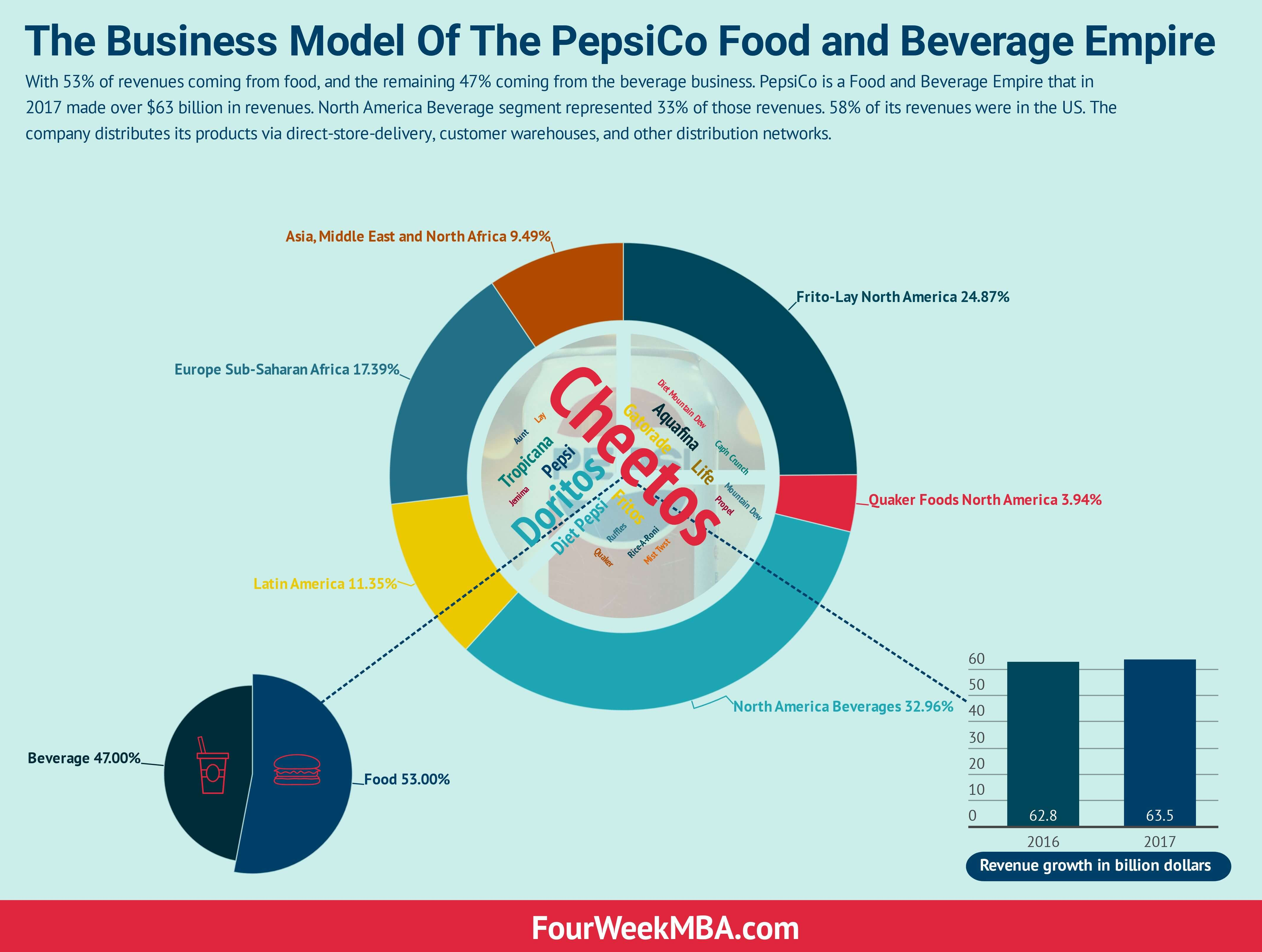 The Business Model Of The PepsiCo Food and Beverage Empire - FourWeekMBA