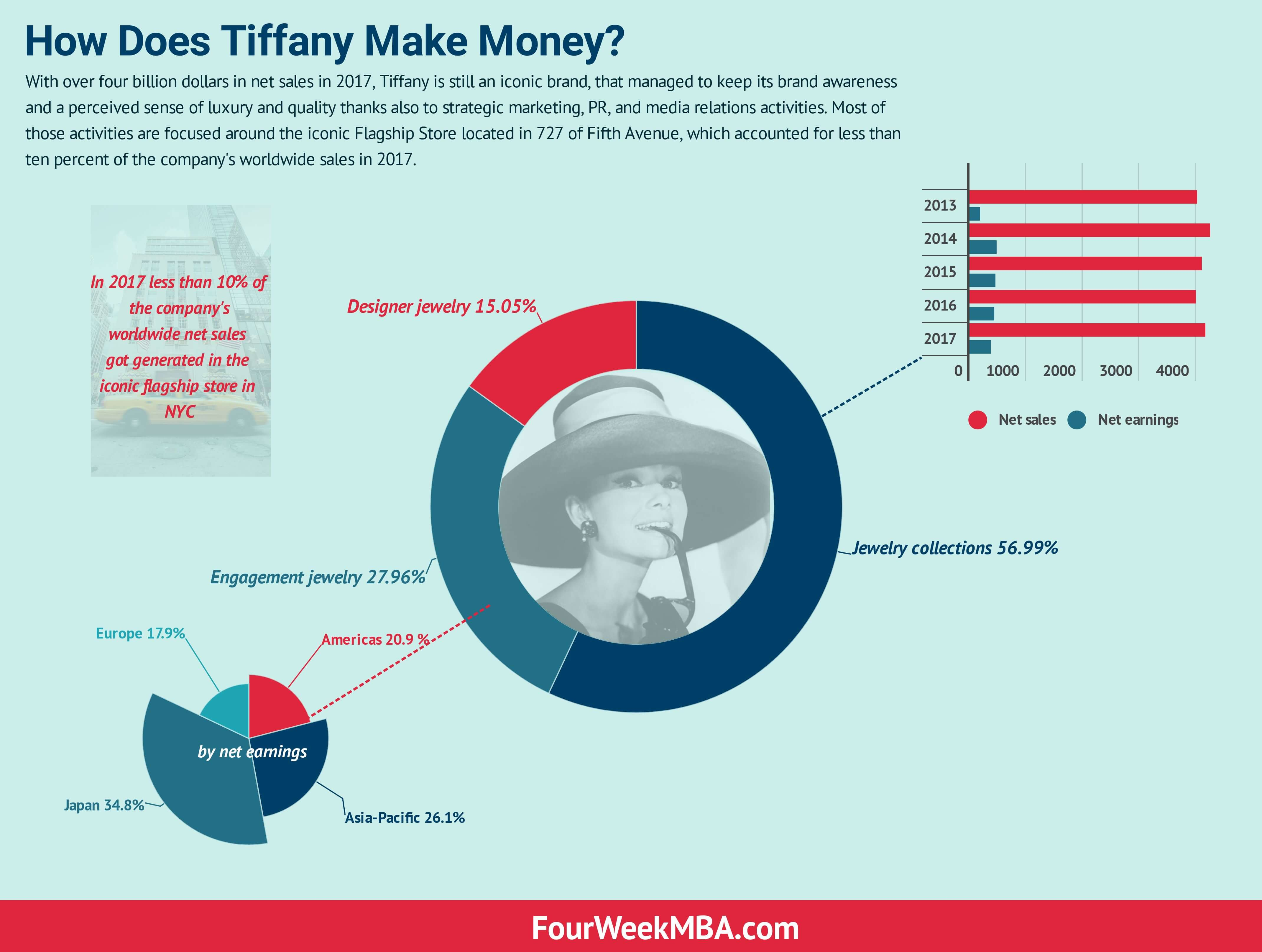 How Does Tiffany Make Money? A Quick Glance At Tiffany Business Model
