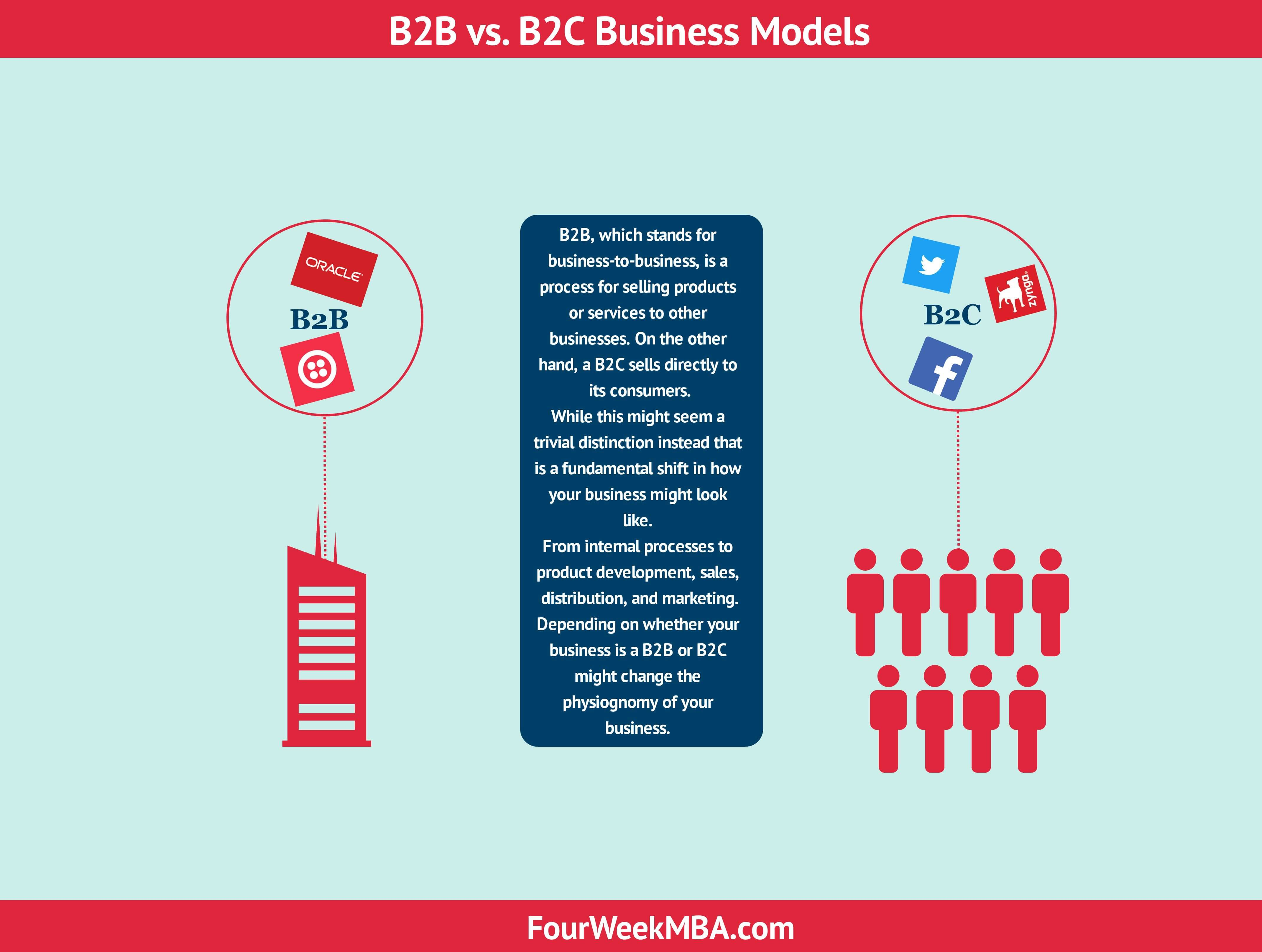 Learn These What Does B2b And B2c Sales Mean {Swypeout}
