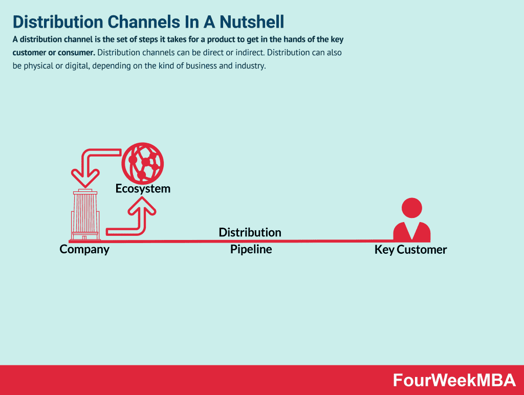 distribution channels  types  functions  and examples