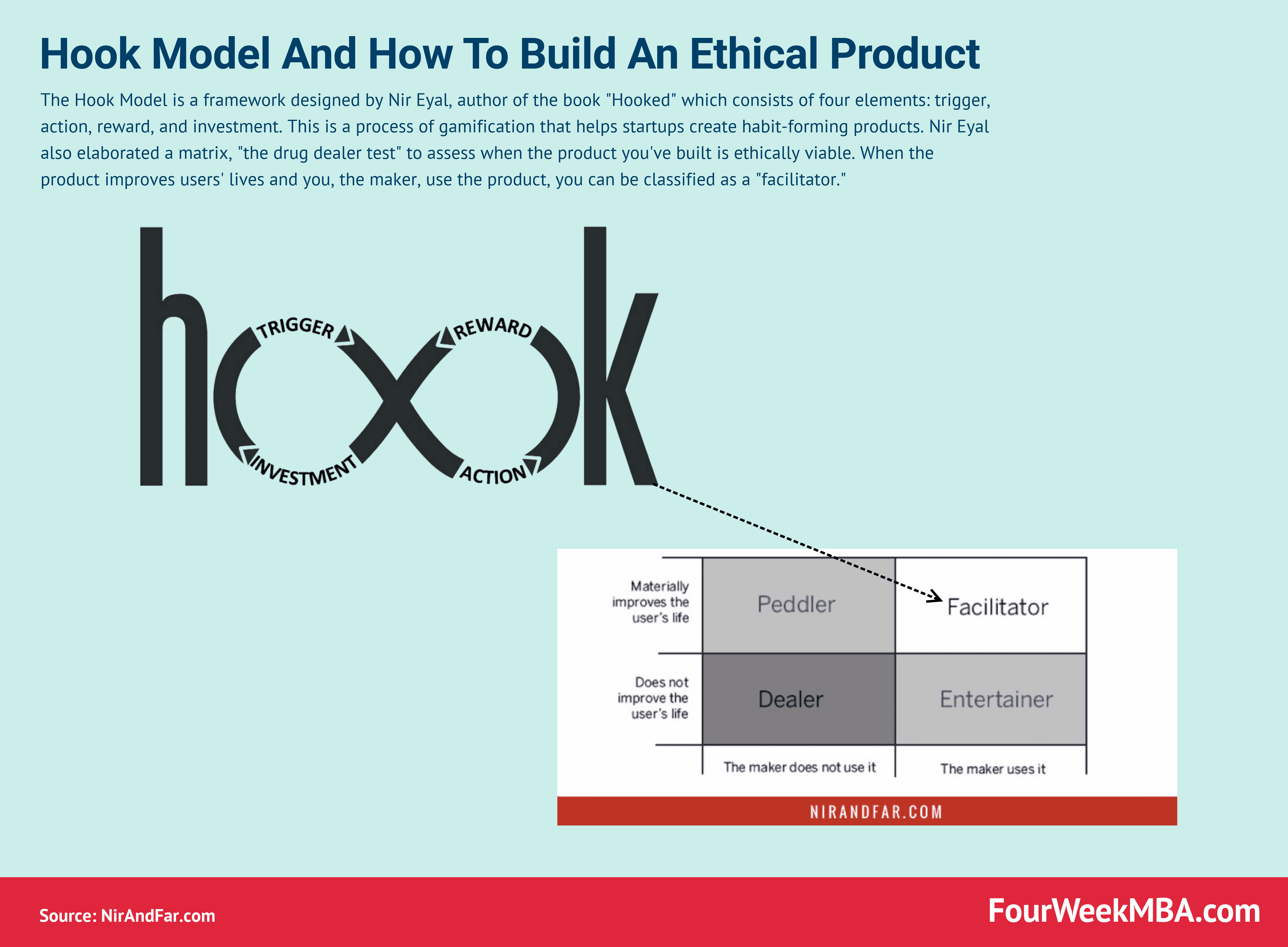 The Hook Model And How To Build It Ethically