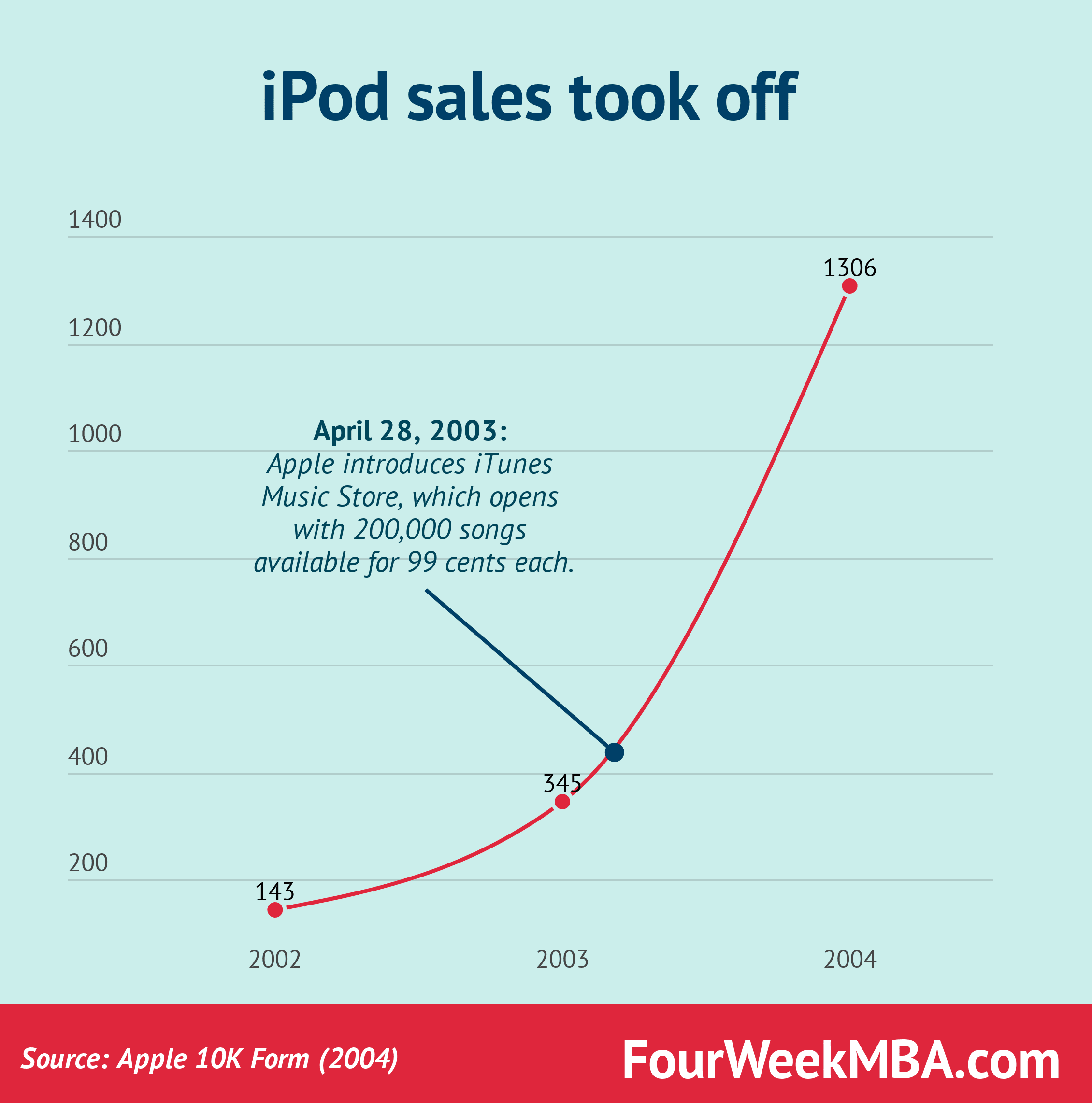 a look at apple s business strategy for the coming years fourweek mba