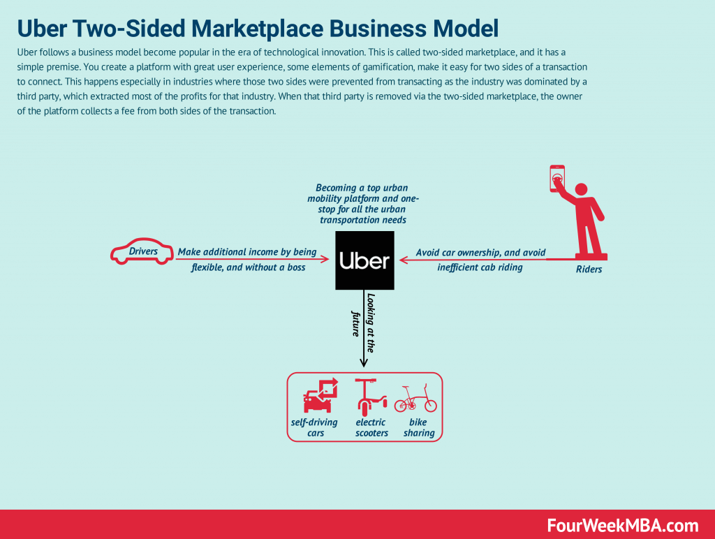 how does uber make money  uber business model in a
