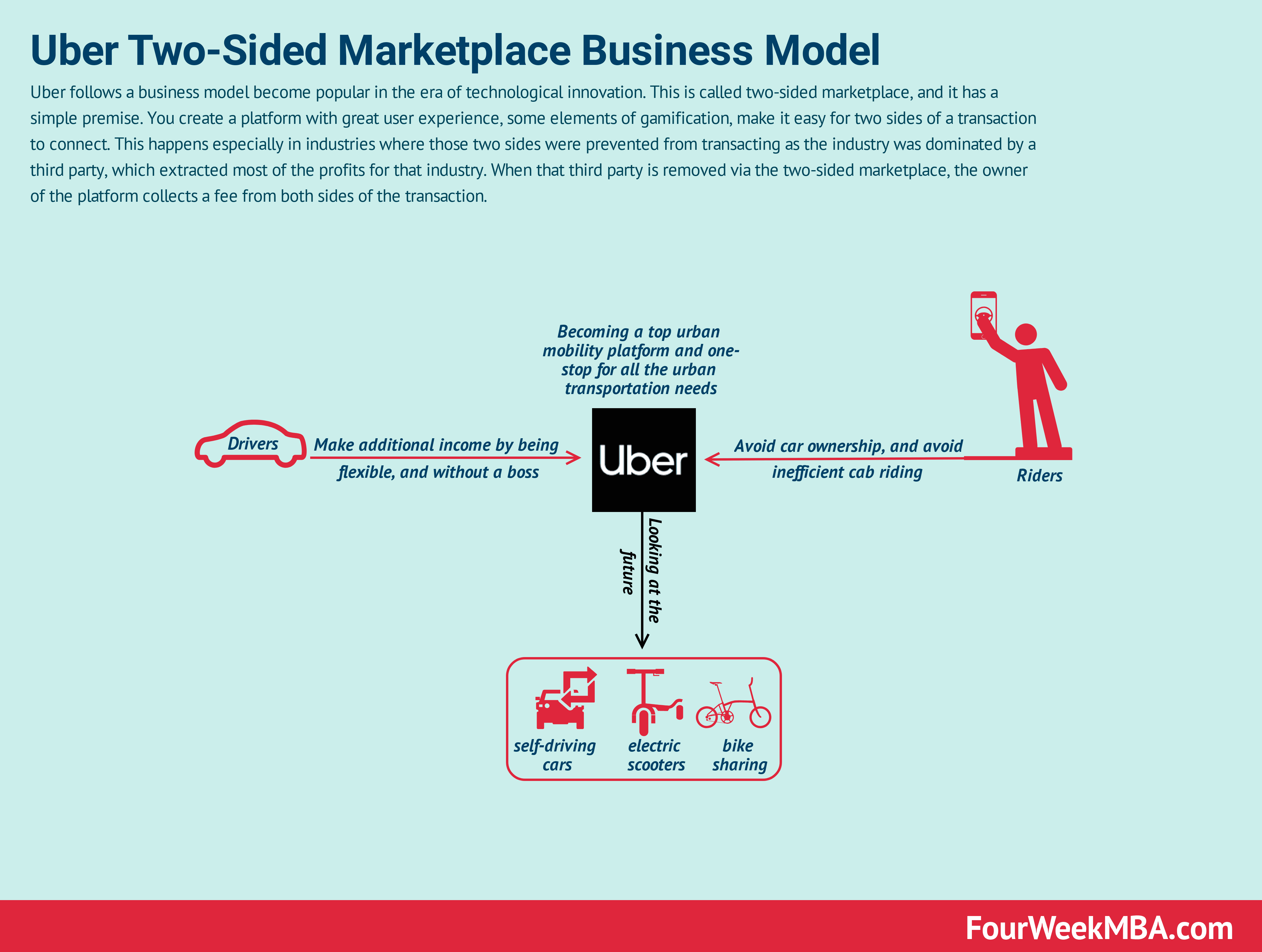 How Does Uber Make Money? Uber Business Model In A ... - photo#26