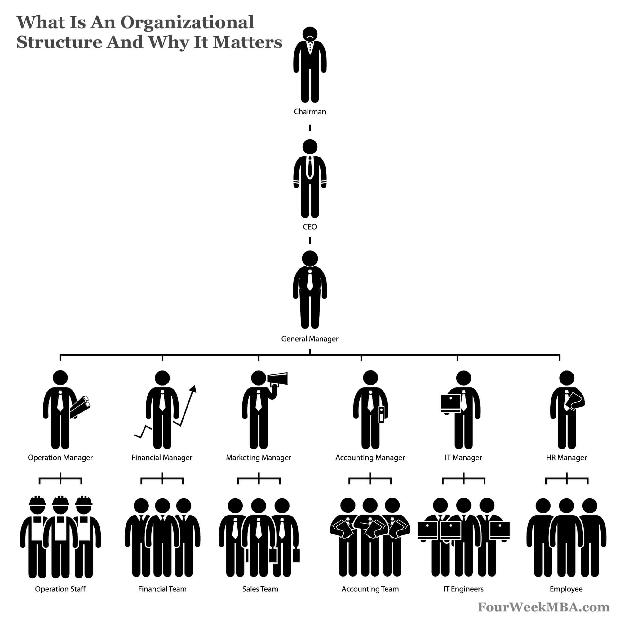 what is an organizational structure