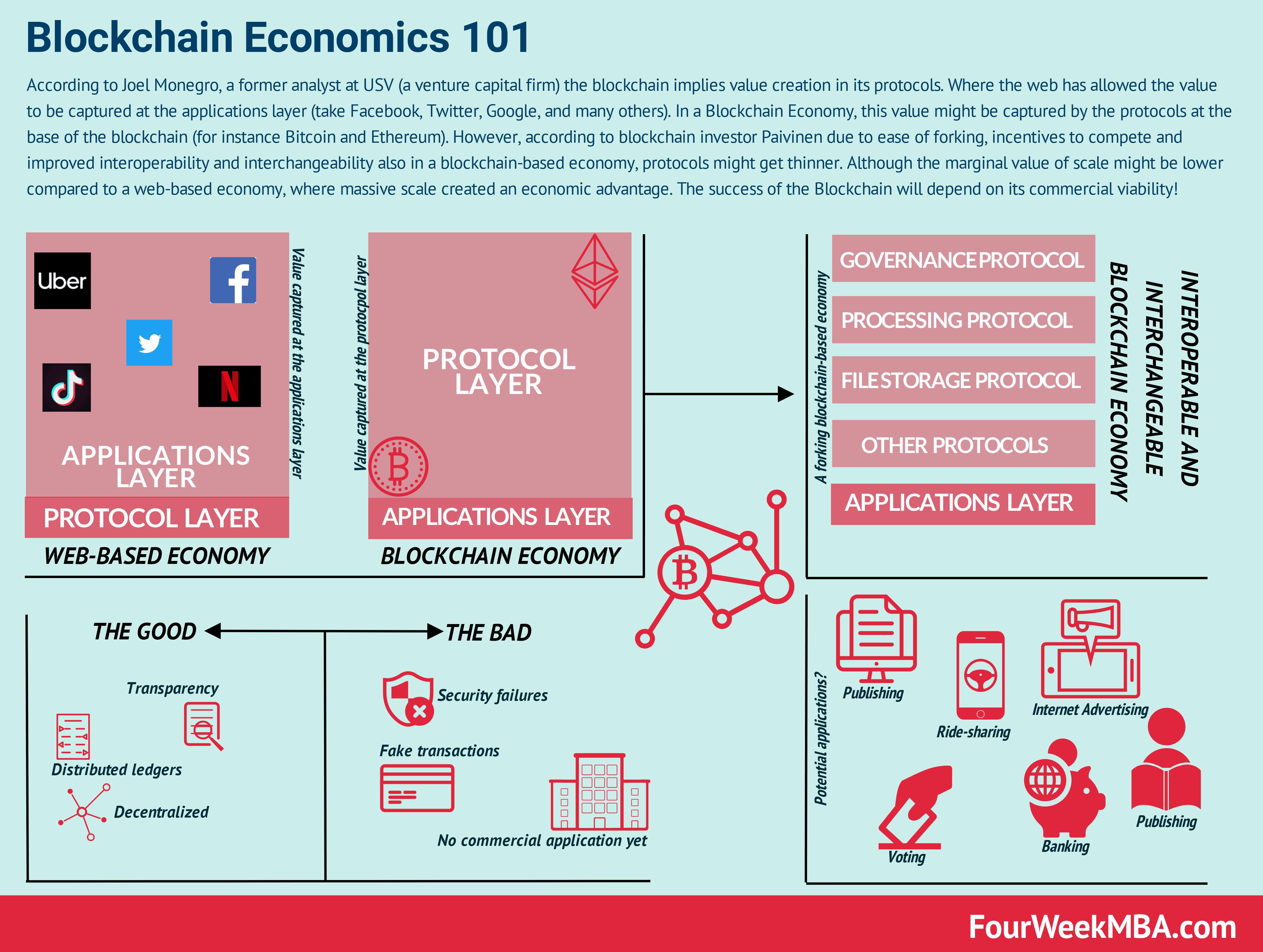blockchain-economics