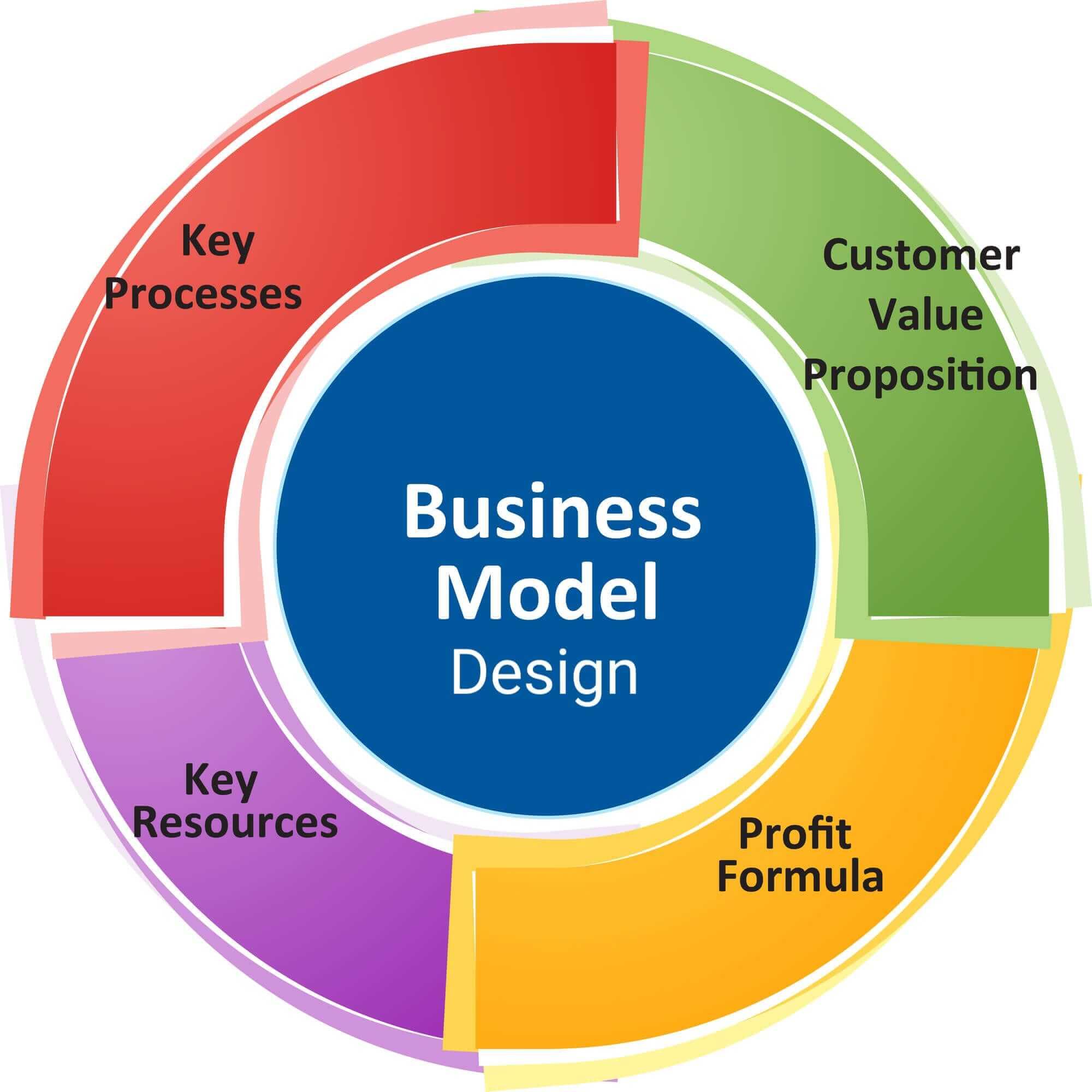 business-model-design