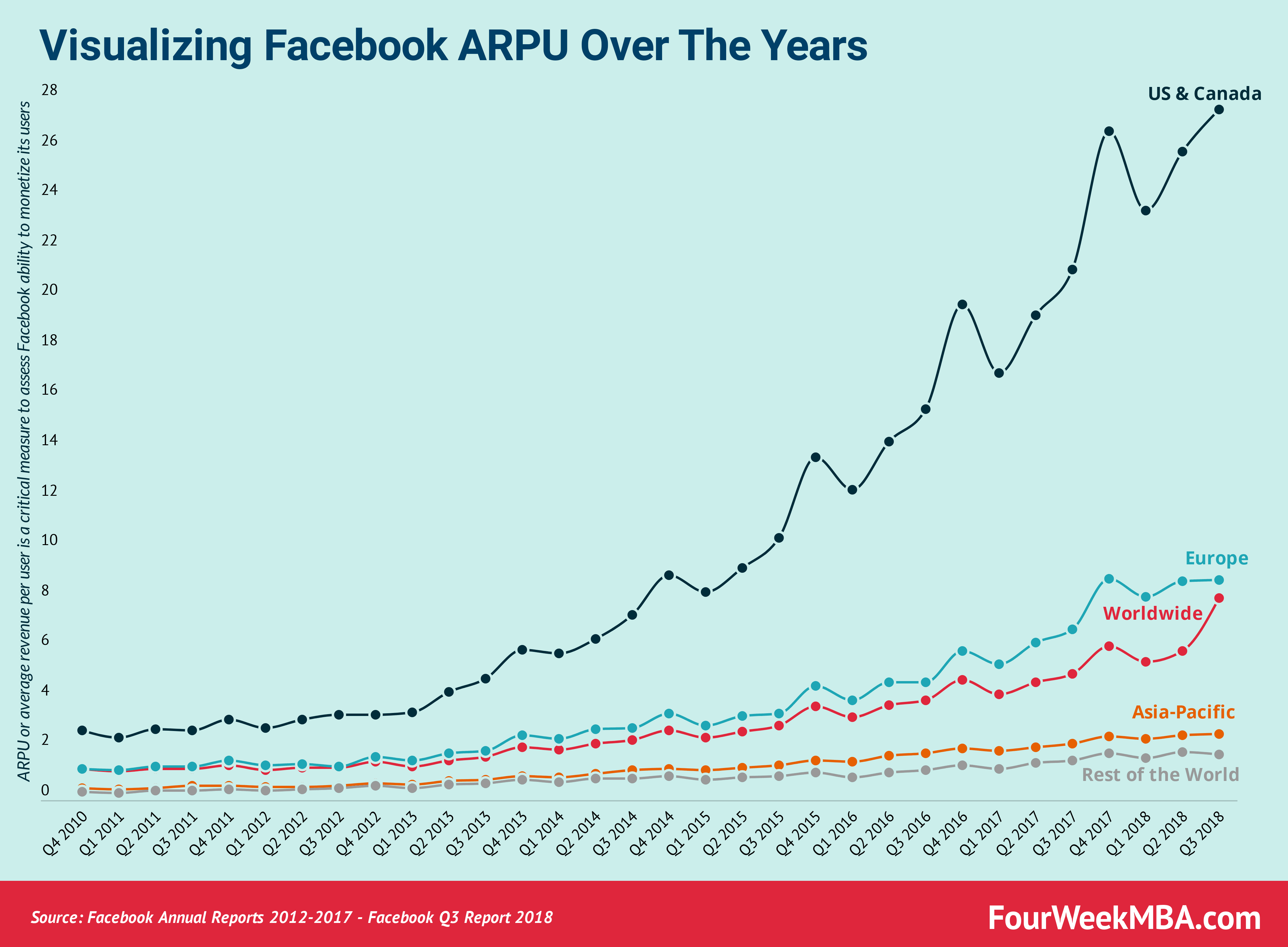 visualizing-facebook-arpu