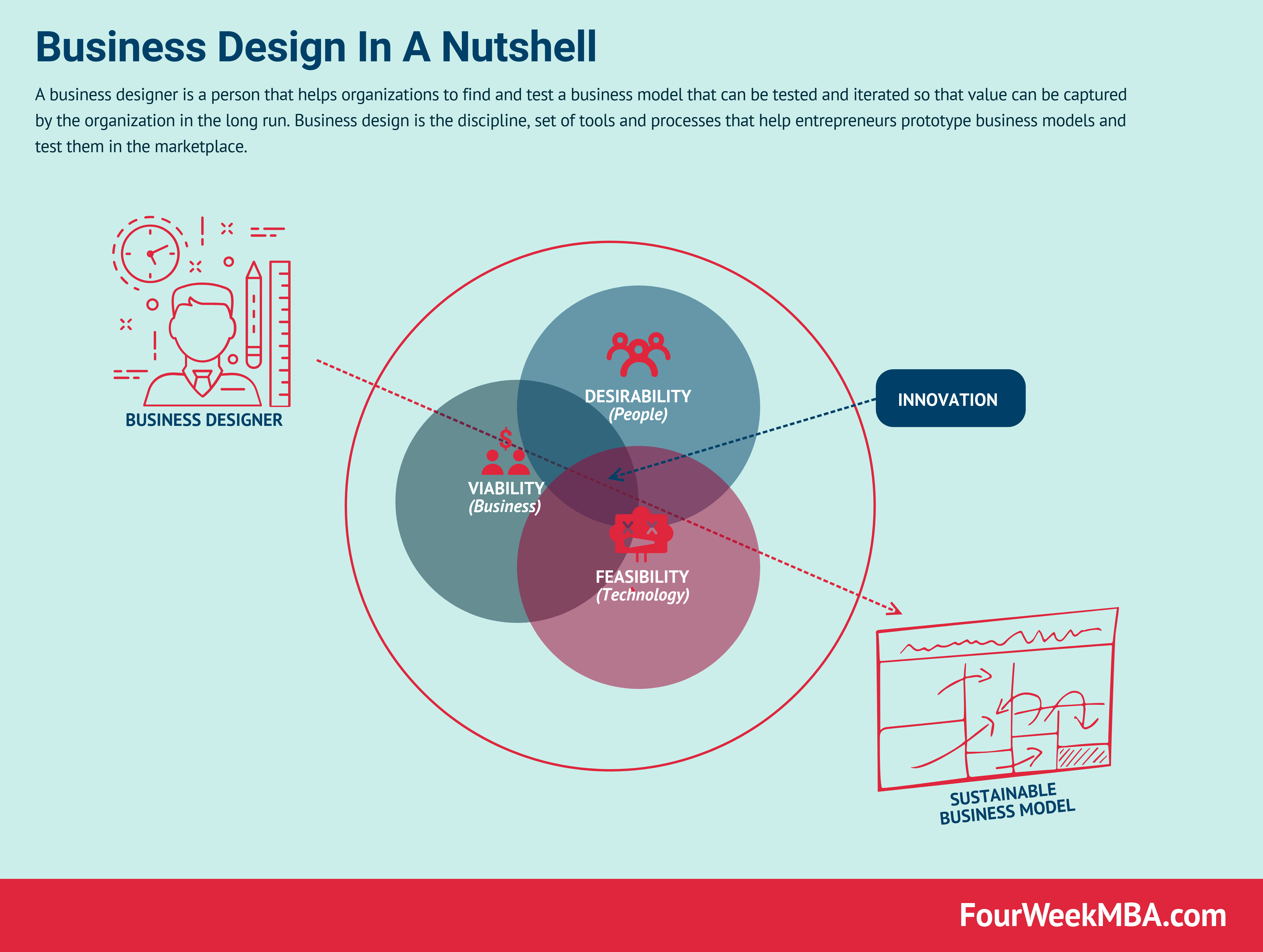 What Is A Business Designer Design In Nutshell