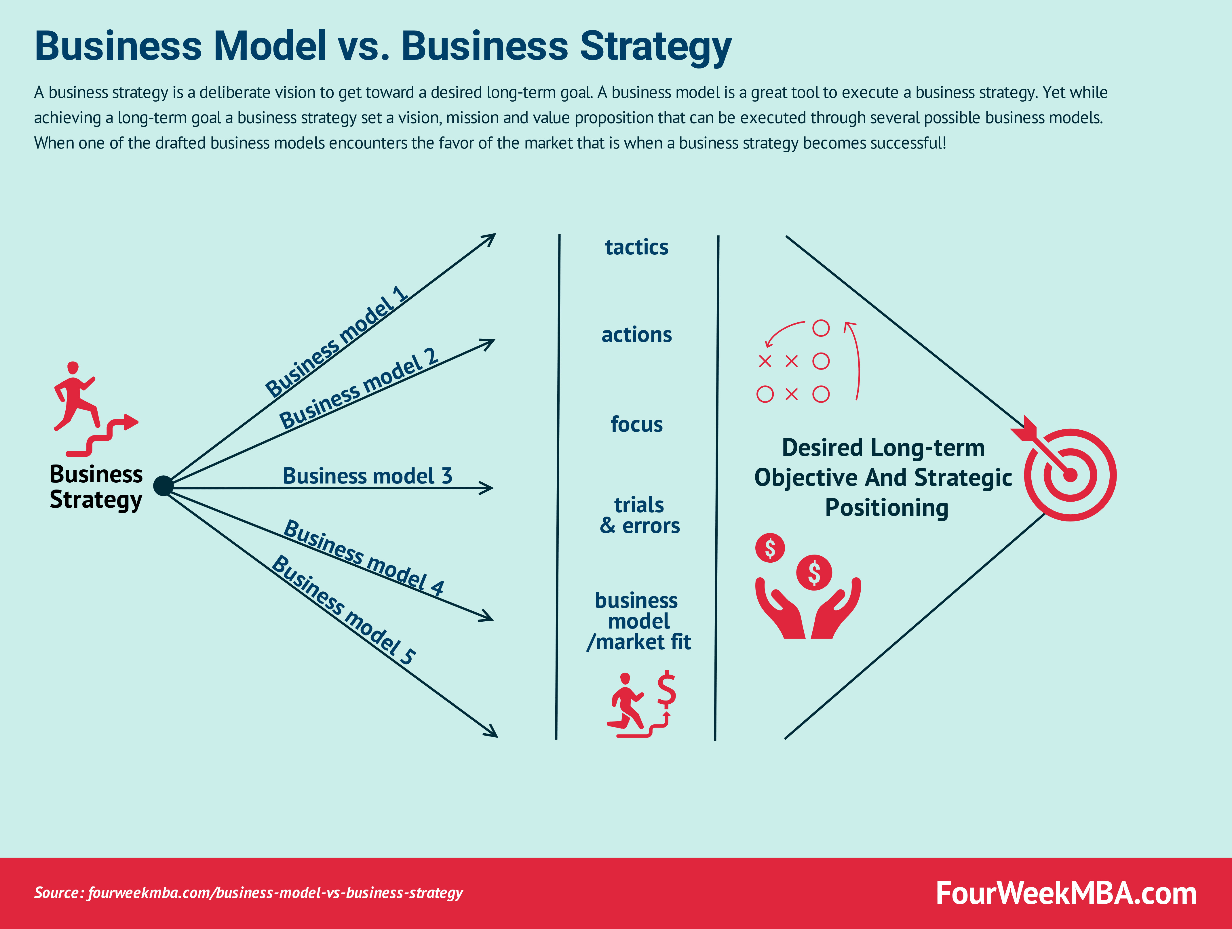 business-model-vs-business-strategy