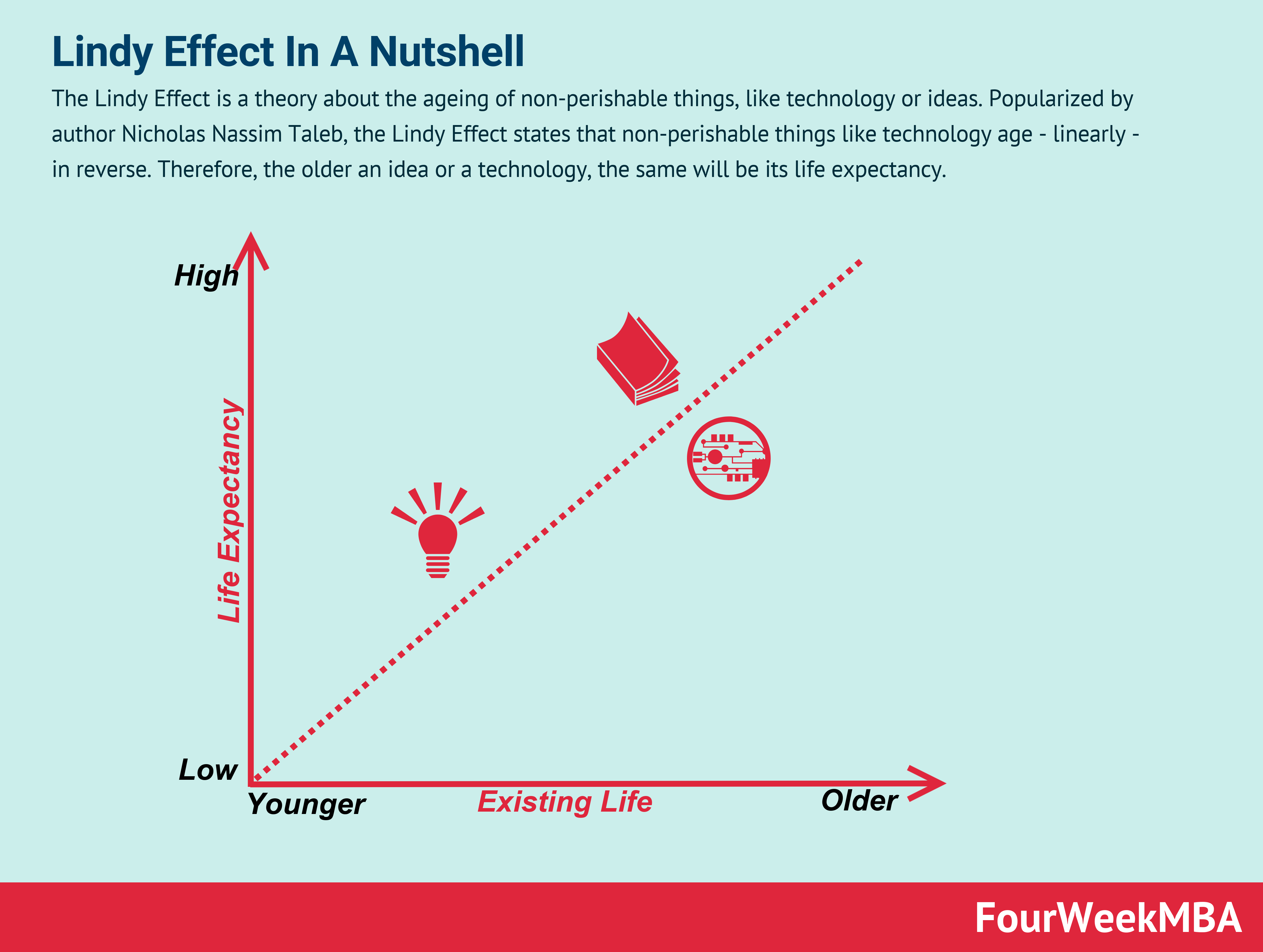 Lindy Effect: Why Ideas And Technologies Might Age In Reverse