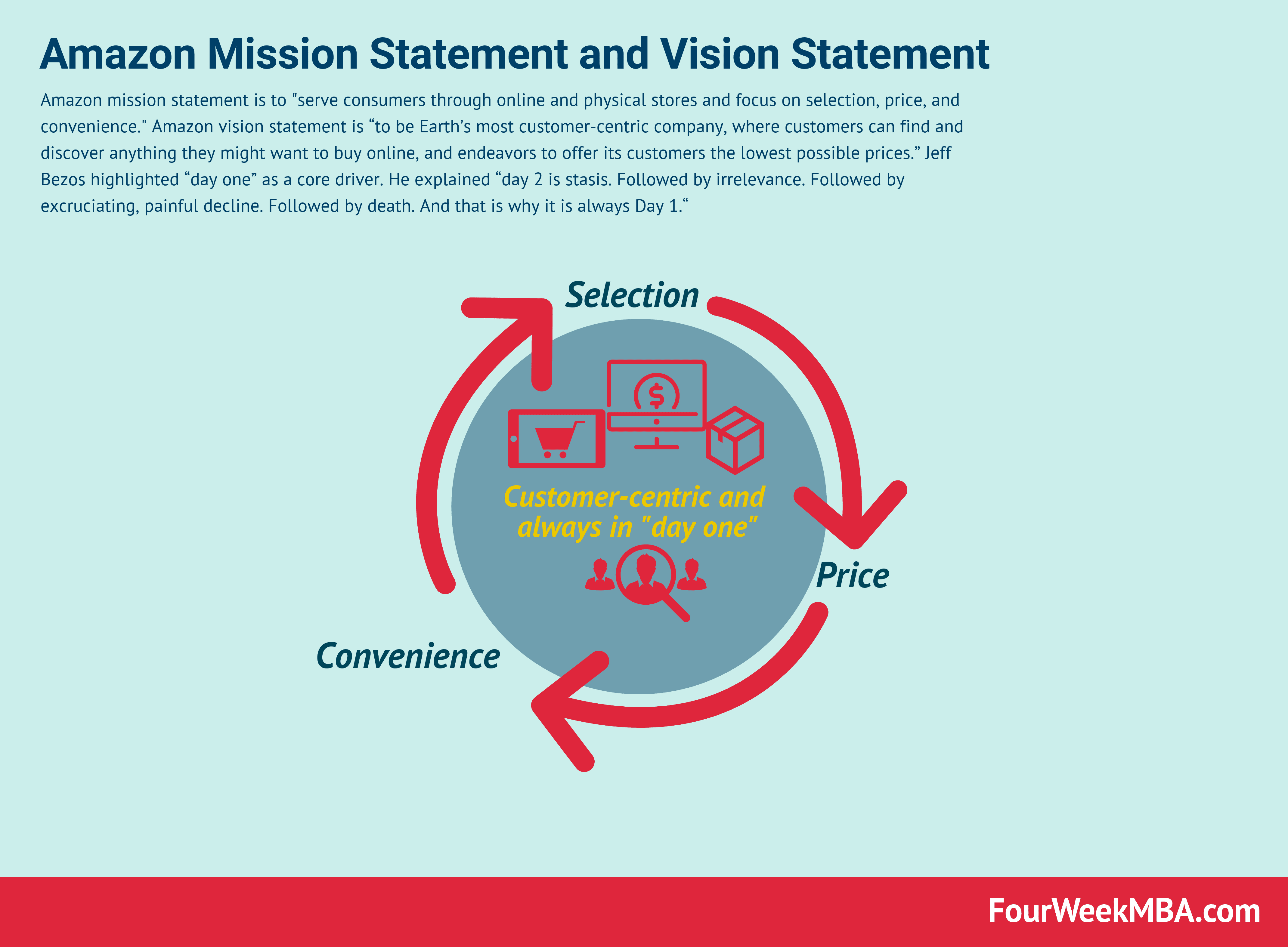 Amazon Mission Statement and Vision Statement In A Nutshell